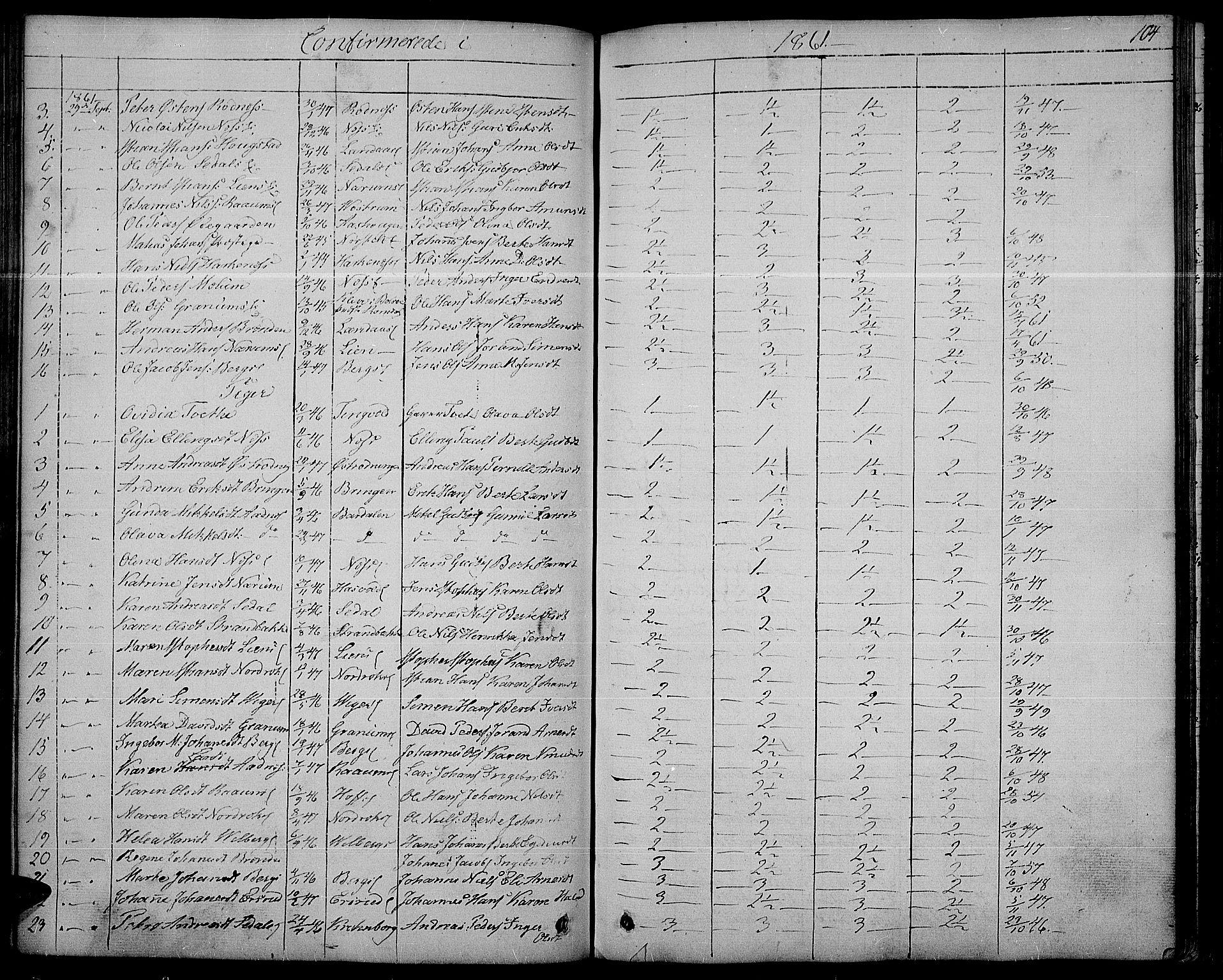SAH, Søndre Land prestekontor, L/L0001: Klokkerbok nr. 1, 1849-1883, s. 104