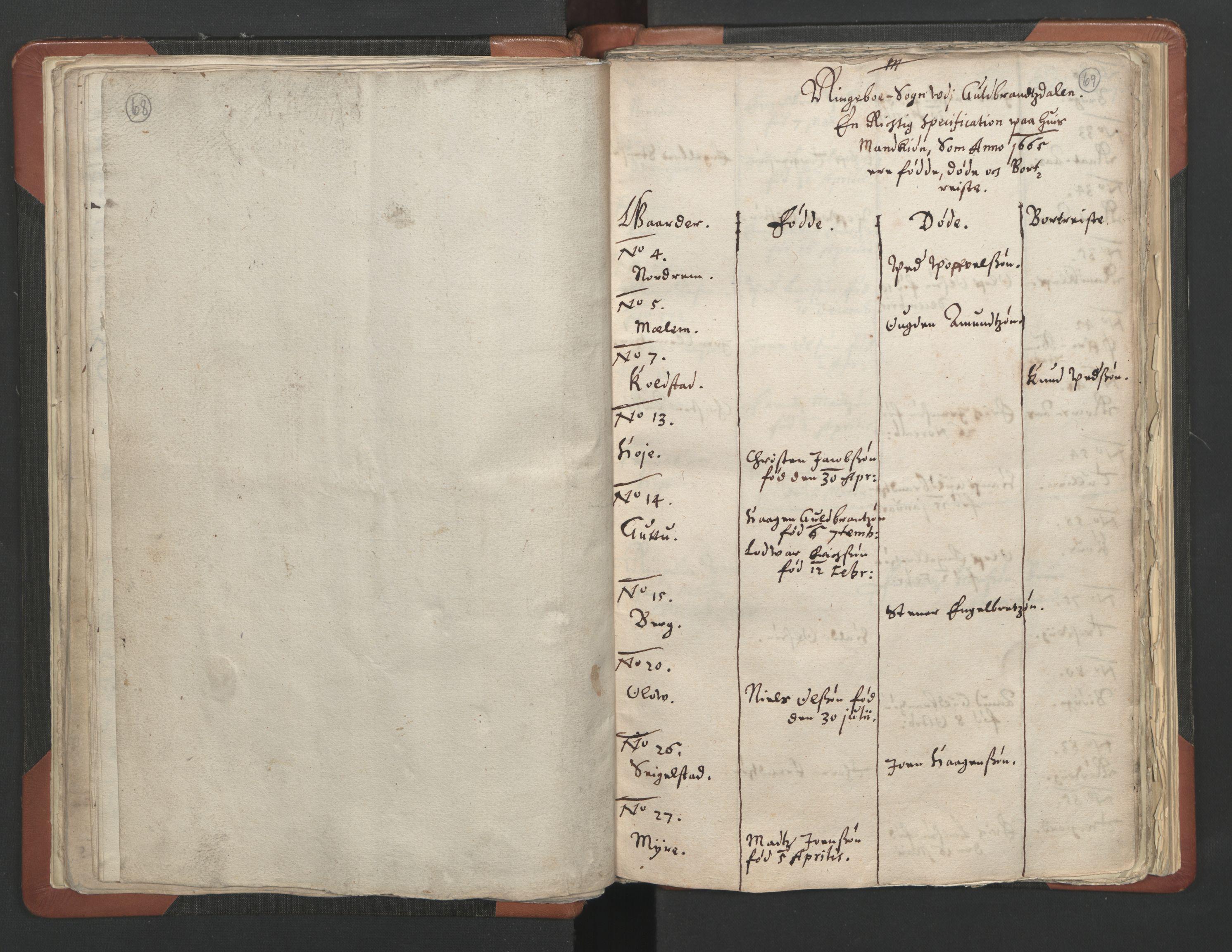 RA, Sogneprestenes manntall 1664-1666, nr. 6: Gudbrandsdal prosti, 1664-1666, s. 68-69
