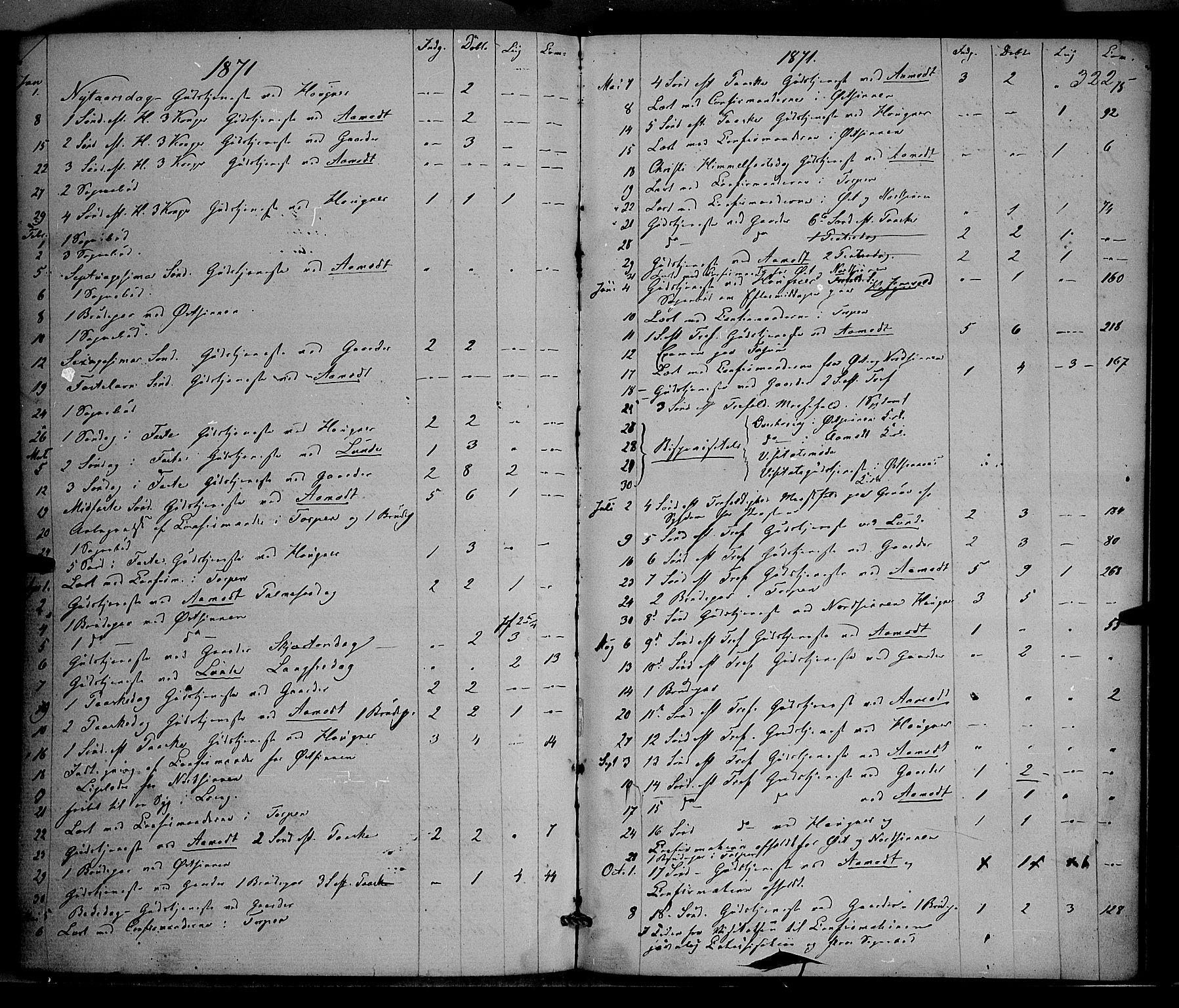 SAH, Nordre Land prestekontor, Ministerialbok nr. 1, 1860-1871, s. 322