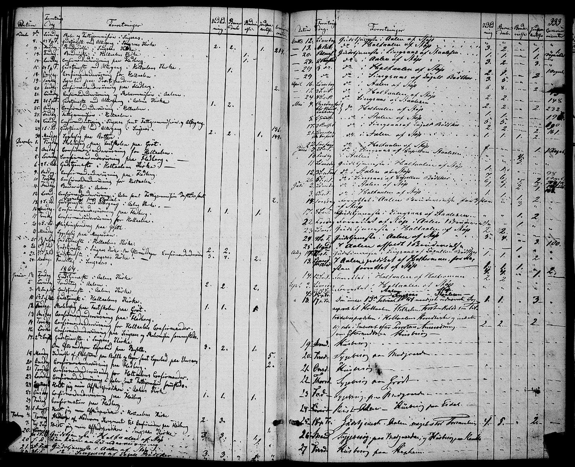 SAT, Ministerialprotokoller, klokkerbøker og fødselsregistre - Sør-Trøndelag, 685/L0966: Ministerialbok nr. 685A07 /1, 1860-1869, s. 333