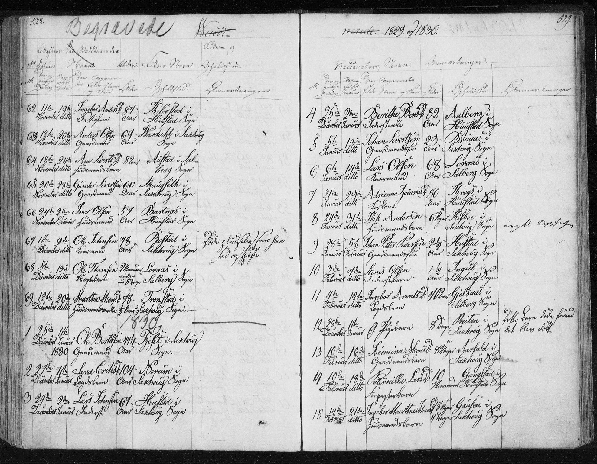 SAT, Ministerialprotokoller, klokkerbøker og fødselsregistre - Nord-Trøndelag, 730/L0276: Ministerialbok nr. 730A05, 1822-1830, s. 528-529