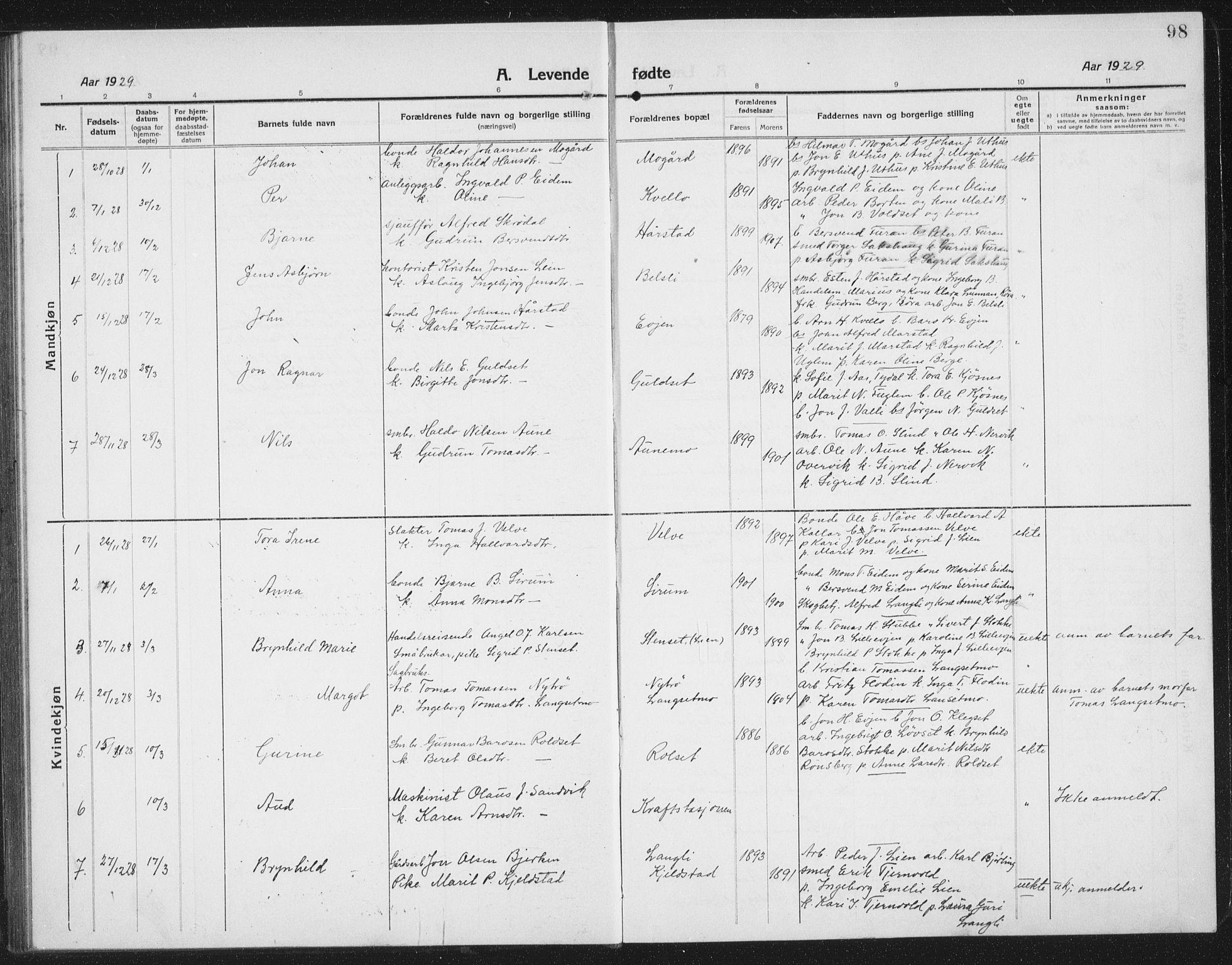SAT, Ministerialprotokoller, klokkerbøker og fødselsregistre - Sør-Trøndelag, 695/L1158: Klokkerbok nr. 695C09, 1913-1940, s. 98