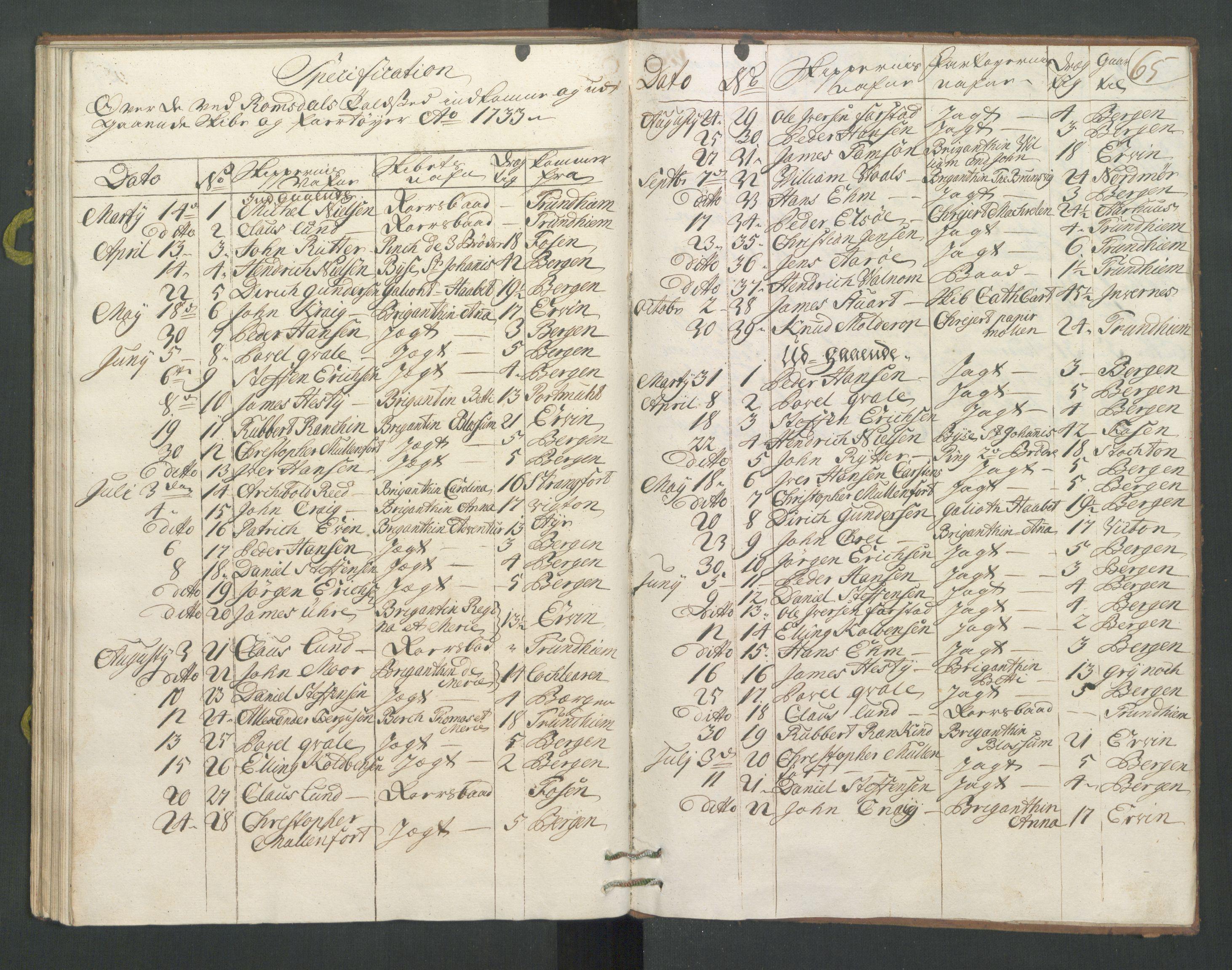 RA, Generaltollkammeret, tollregnskaper, R31/L0011: Tollregnskaper Molde, 1733, s. 64b-65a