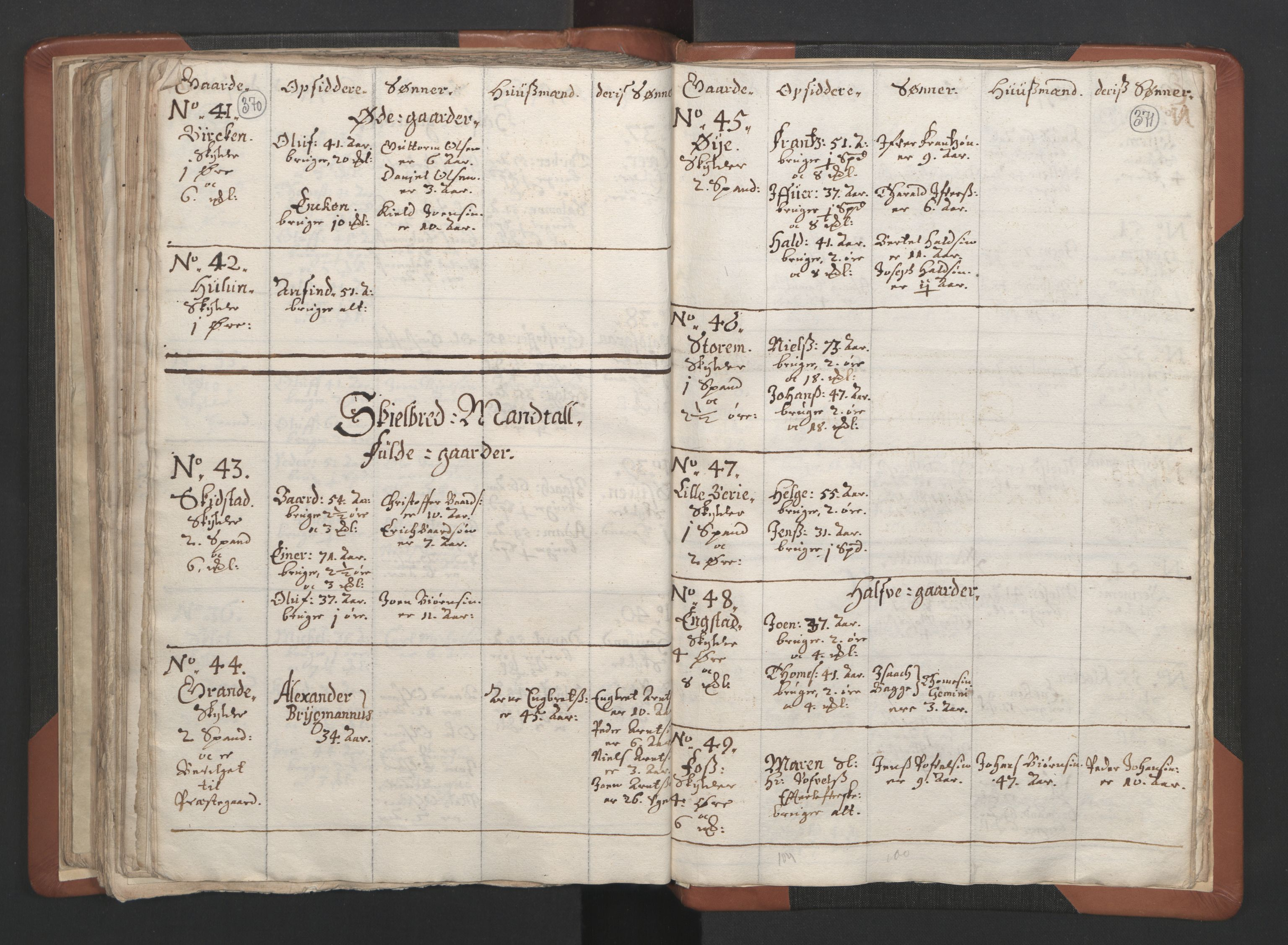 RA, Sogneprestenes manntall 1664-1666, nr. 34: Namdal prosti, 1664-1666, s. 370-371