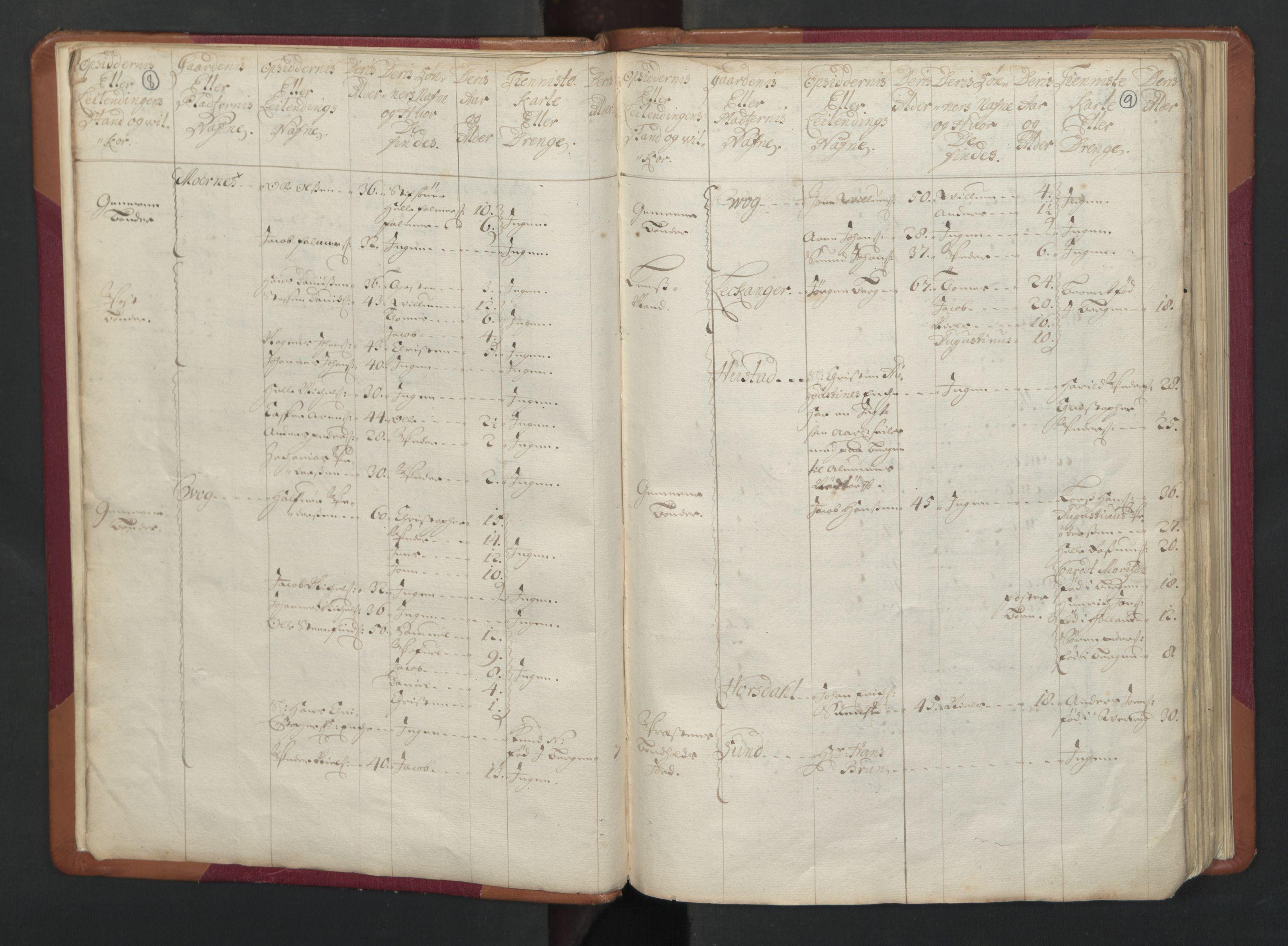 RA, Manntallet 1701, nr. 17: Salten fogderi, 1701, s. 8-9