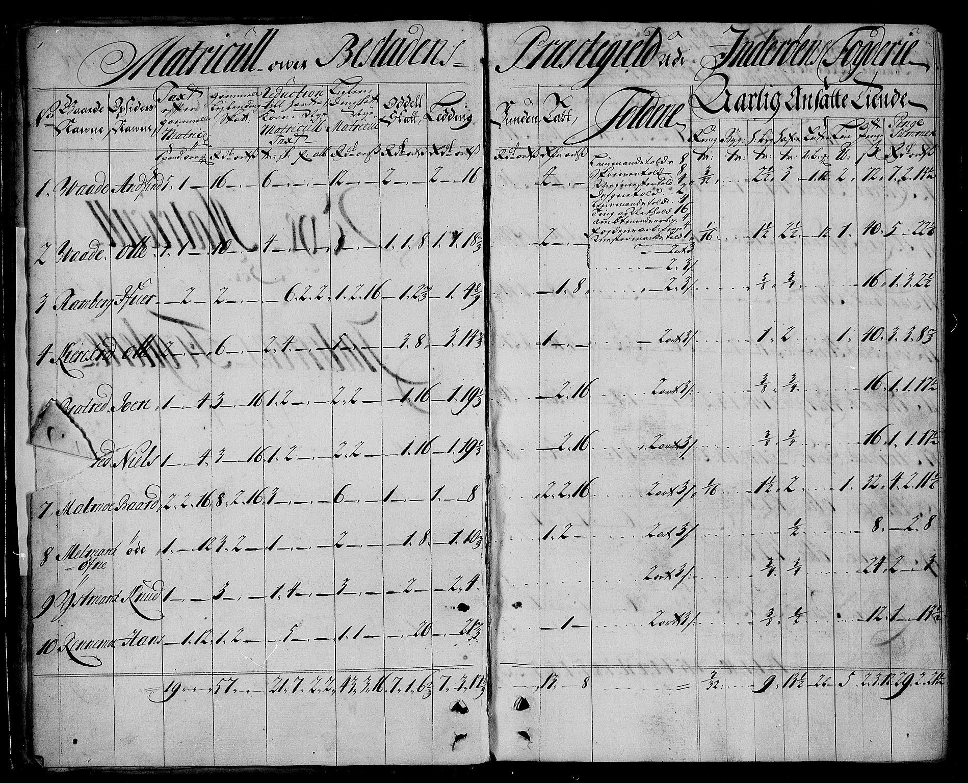 RA, Rentekammeret inntil 1814, Realistisk ordnet avdeling, N/Nb/Nbf/L0167: Inderøy matrikkelprotokoll, 1723, s. 1-2
