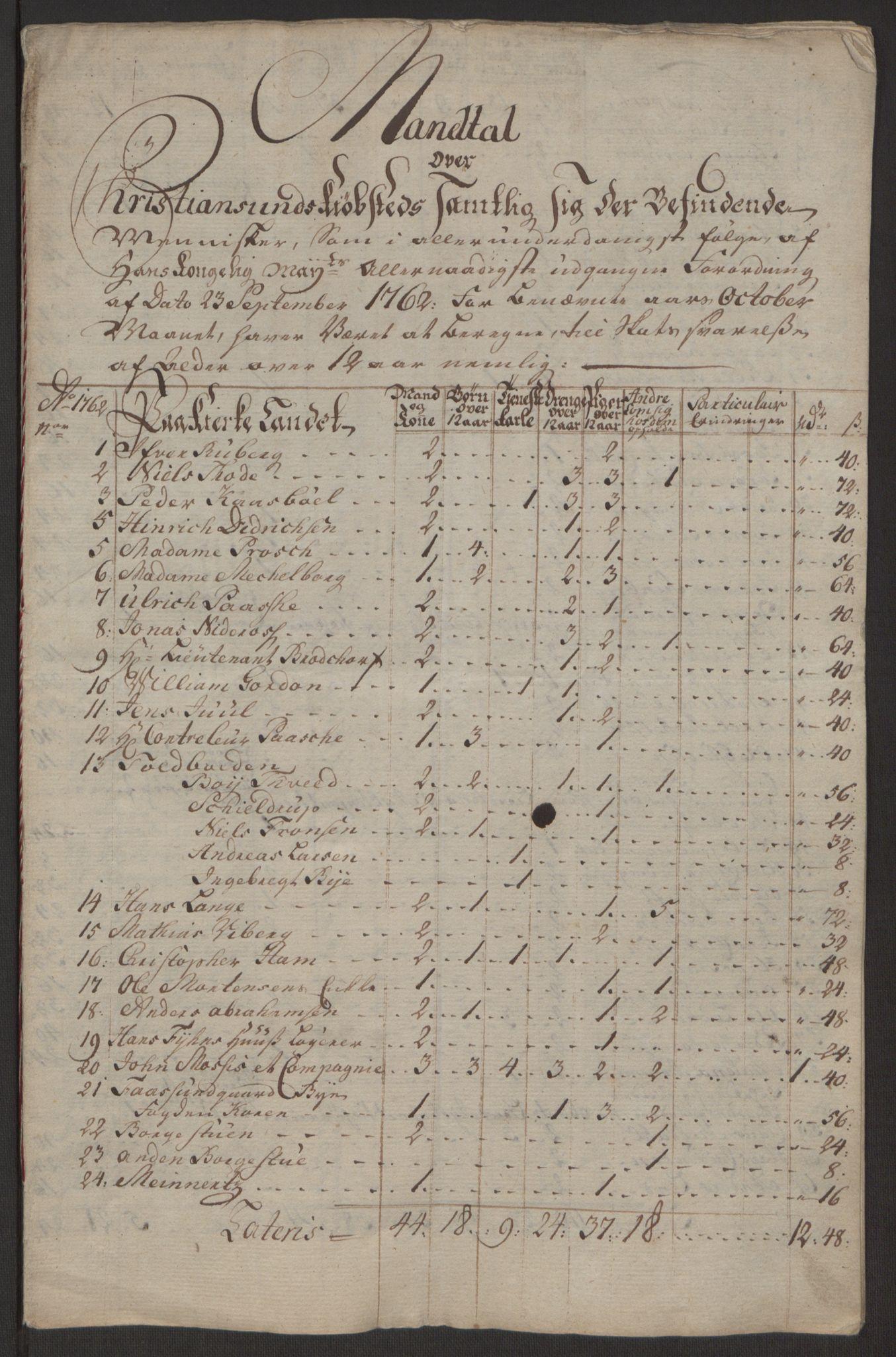 RA, Rentekammeret inntil 1814, Reviderte regnskaper, Byregnskaper, R/Rr/L0495: [R1] Kontribusjonsregnskap, 1762-1772, s. 7