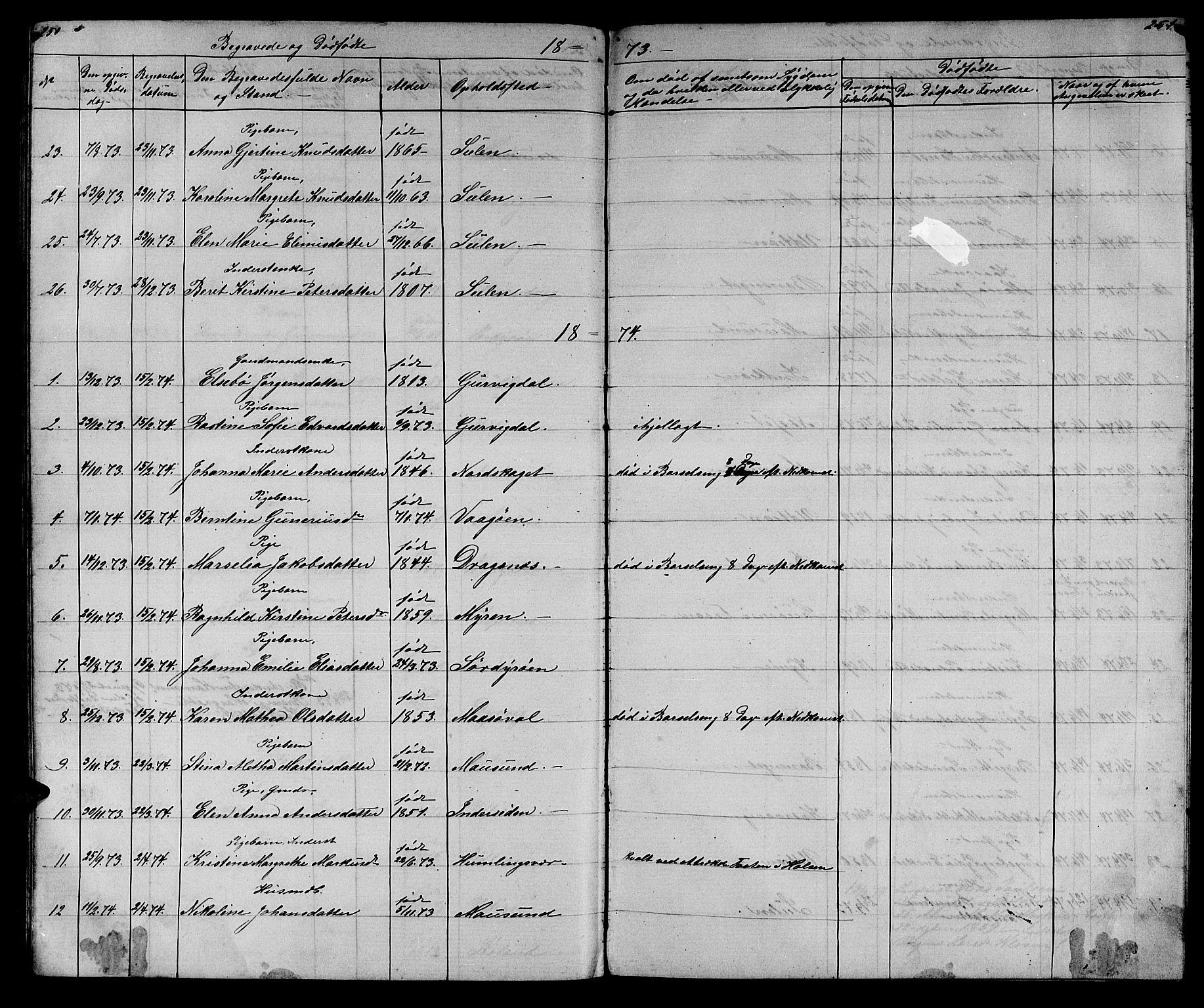 SAT, Ministerialprotokoller, klokkerbøker og fødselsregistre - Sør-Trøndelag, 640/L0583: Klokkerbok nr. 640C01, 1866-1877, s. 250-251