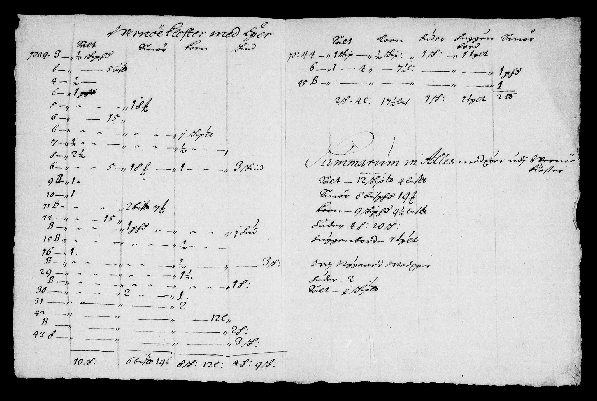 RA, Rentekammeret inntil 1814, Realistisk ordnet avdeling, On/L0007: [Jj 8]: Jordebøker og dokumenter innlevert til kongelig kommisjon 1672: Verne klosters gods, 1658-1672, s. 377