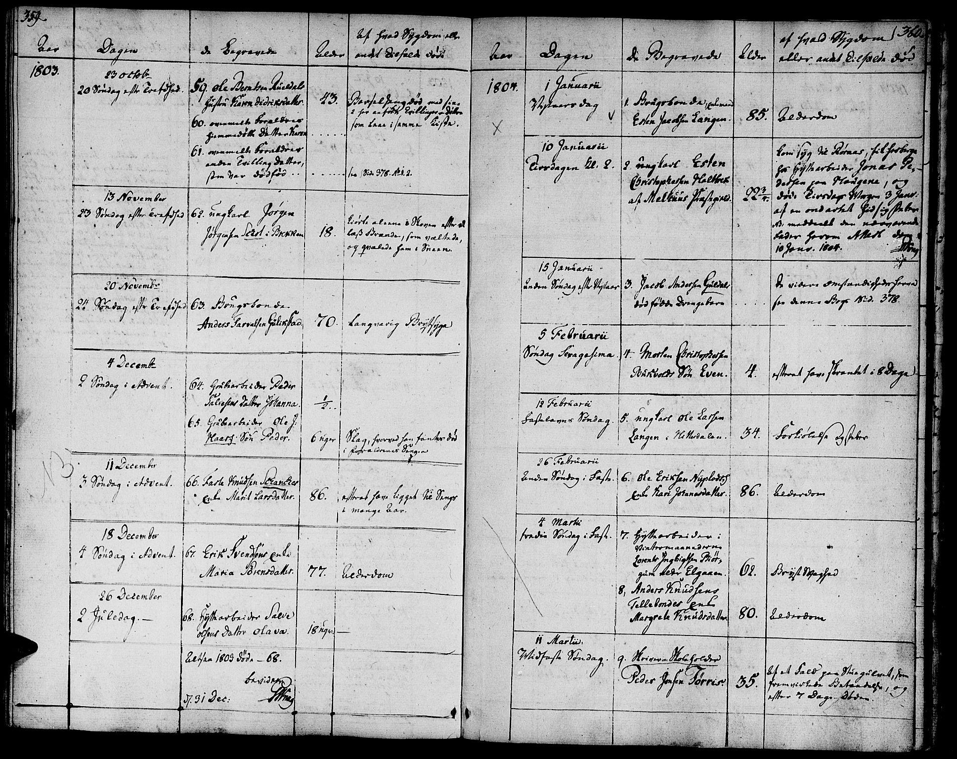SAT, Ministerialprotokoller, klokkerbøker og fødselsregistre - Sør-Trøndelag, 681/L0927: Ministerialbok nr. 681A05, 1798-1808, s. 359-360