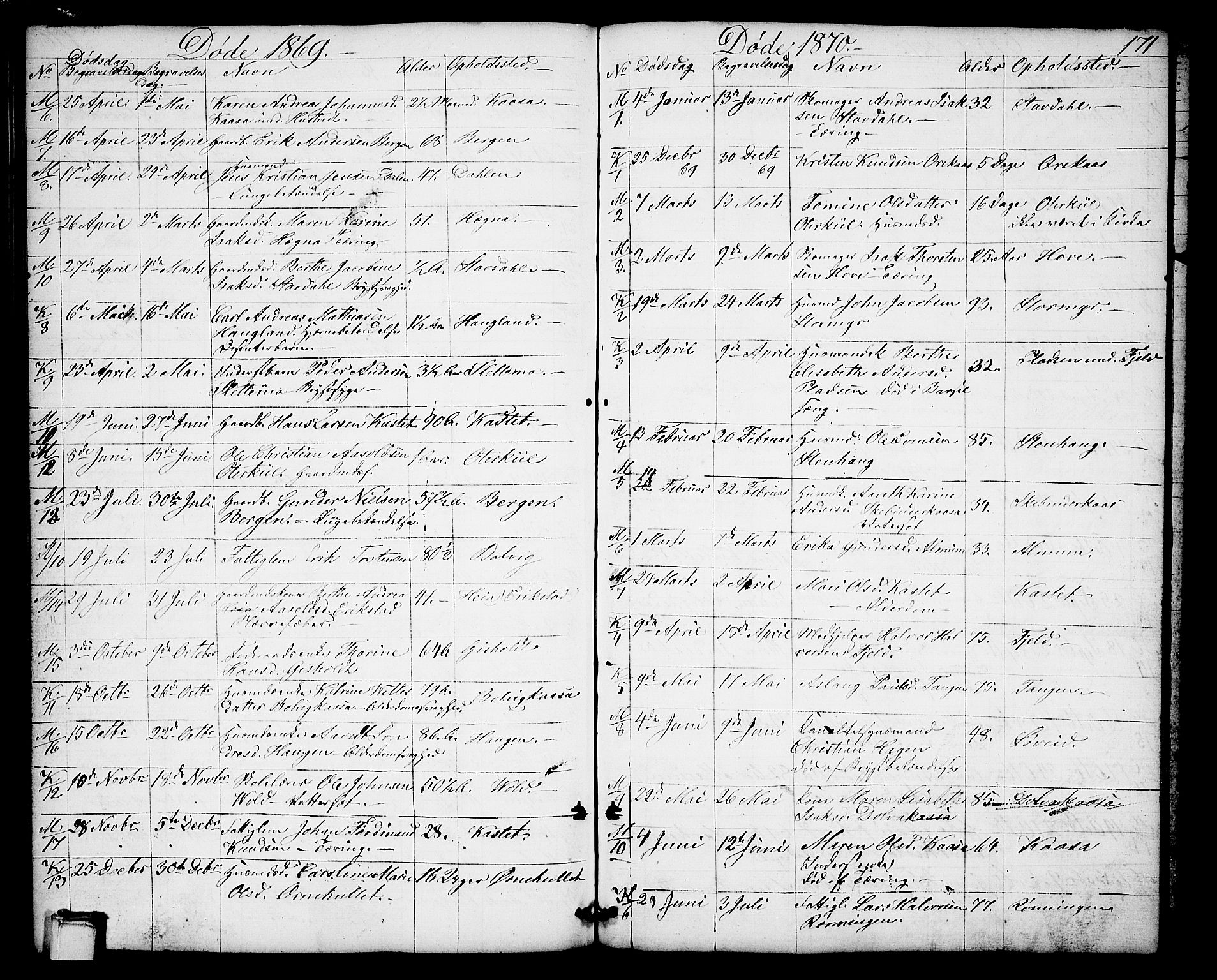 SAKO, Solum kirkebøker, G/Gb/L0002: Klokkerbok nr. II 2, 1859-1879, s. 171