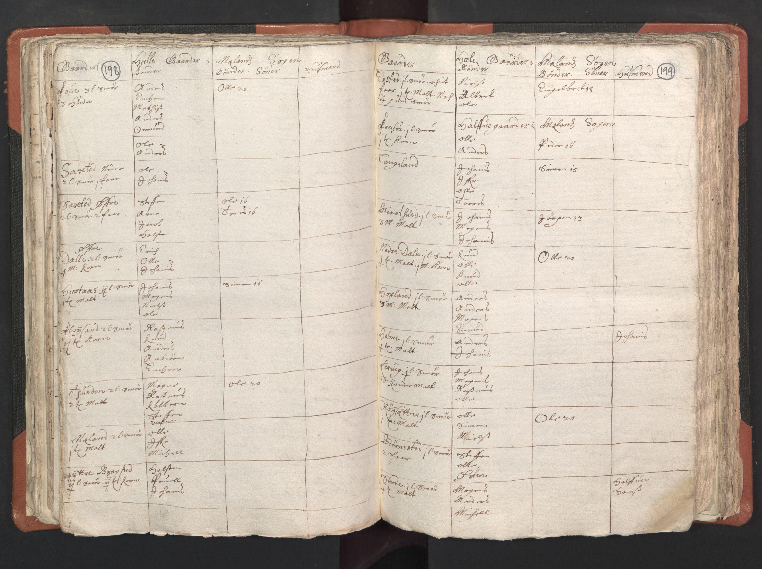 RA, Sogneprestenes manntall 1664-1666, nr. 22: Nordhordland prosti, 1664-1666, s. 198-199
