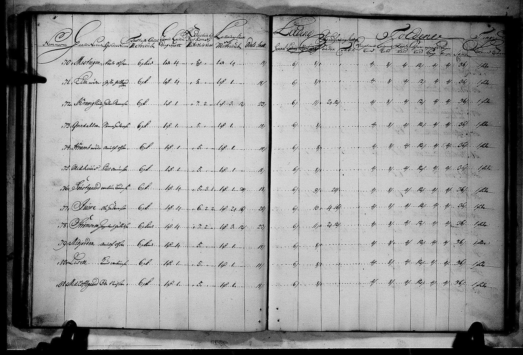 RA, Rentekammeret inntil 1814, Realistisk ordnet avdeling, N/Nb/Nbf/L0114: Numedal og Sandsvær matrikkelprotokoll, 1723, s. 54