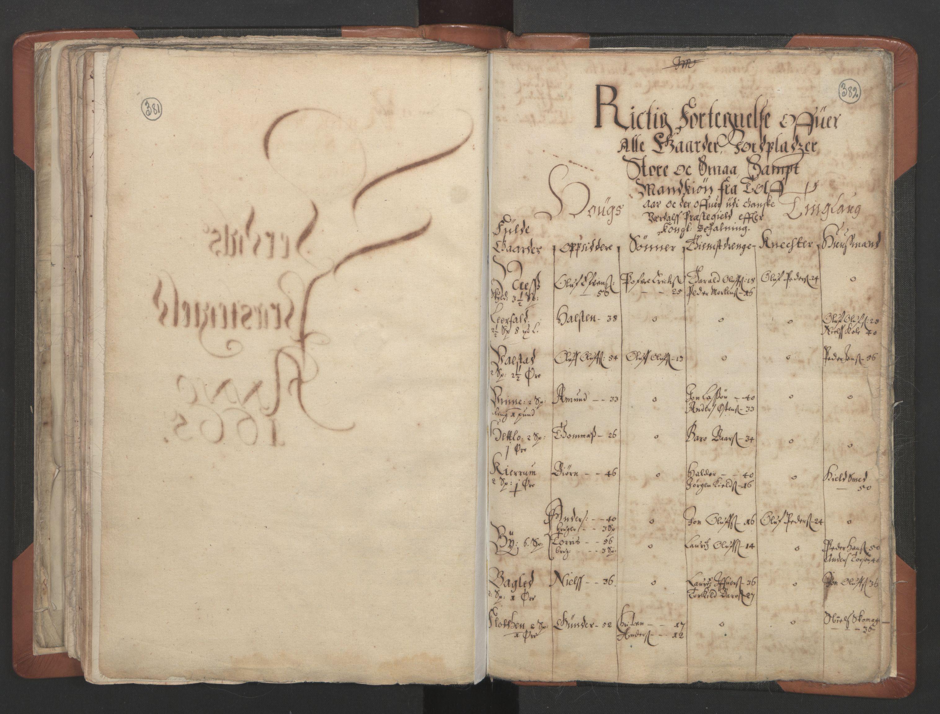 RA, Sogneprestenes manntall 1664-1666, nr. 32: Innherad prosti, 1664-1666, s. 381-382