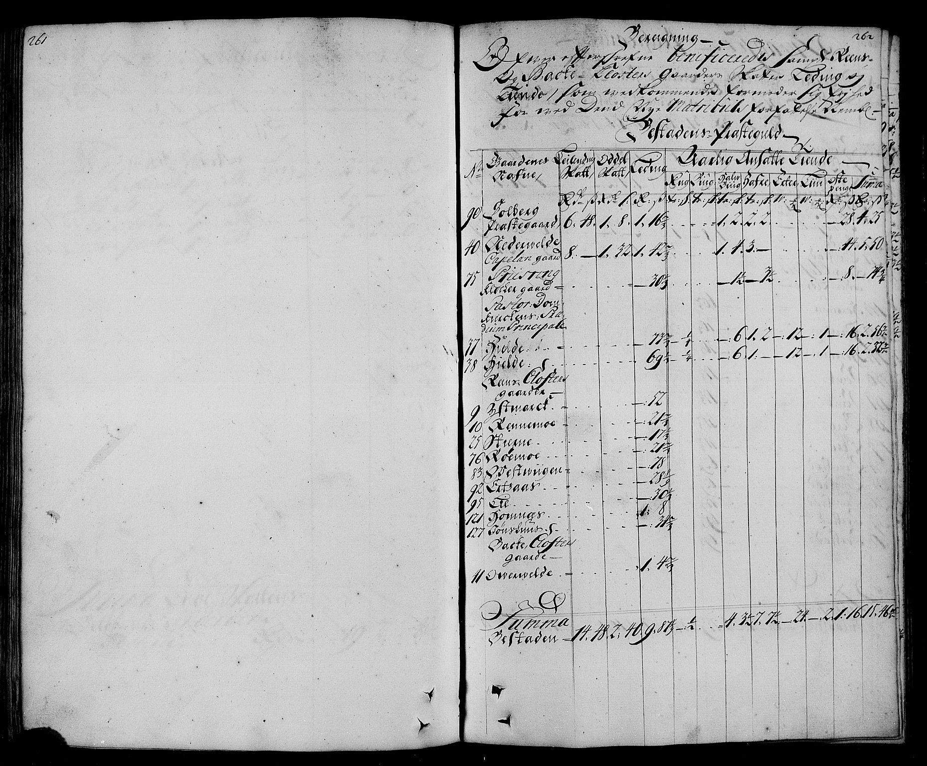 RA, Rentekammeret inntil 1814, Realistisk ordnet avdeling, N/Nb/Nbf/L0167: Inderøy matrikkelprotokoll, 1723, s. 261-262