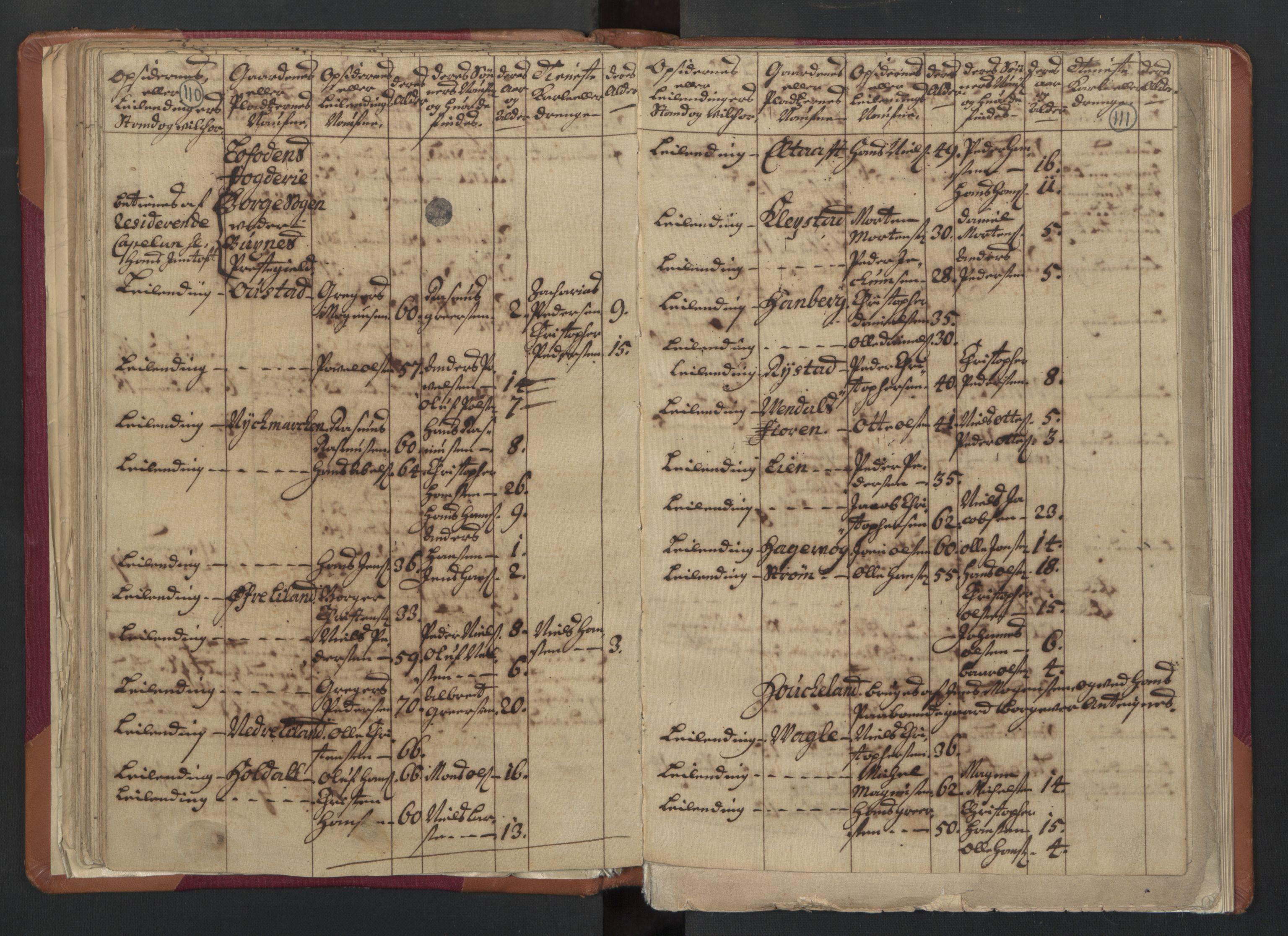 RA, Manntallet 1701, nr. 18: Vesterålen, Andenes og Lofoten fogderi, 1701, s. 110-111