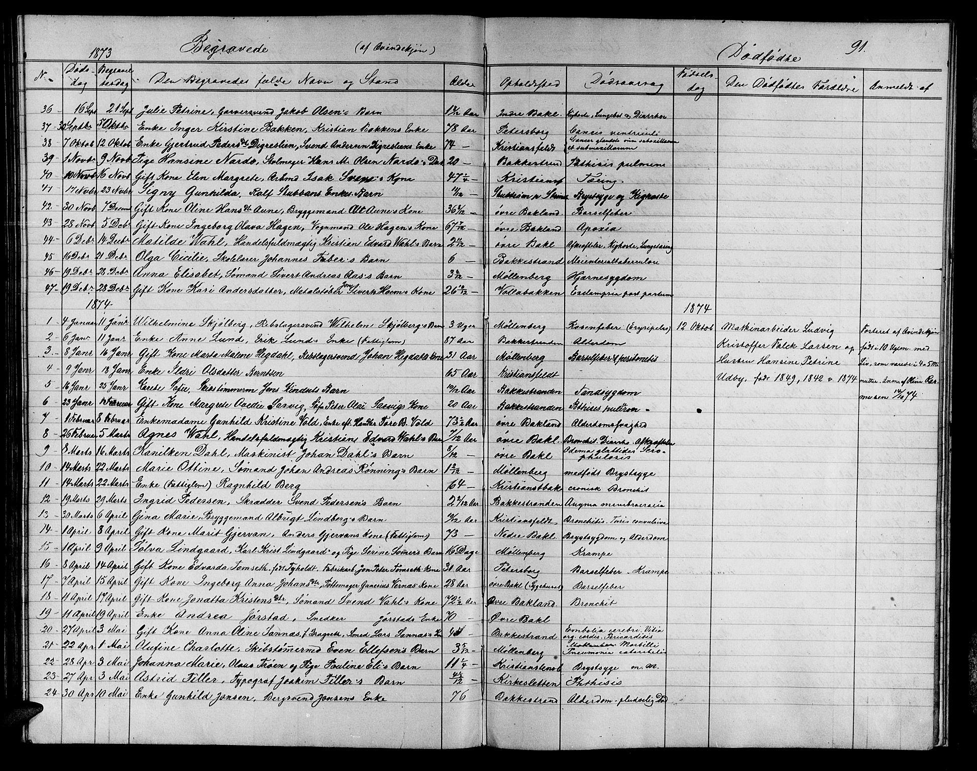SAT, Ministerialprotokoller, klokkerbøker og fødselsregistre - Sør-Trøndelag, 604/L0221: Klokkerbok nr. 604C04, 1870-1885, s. 91