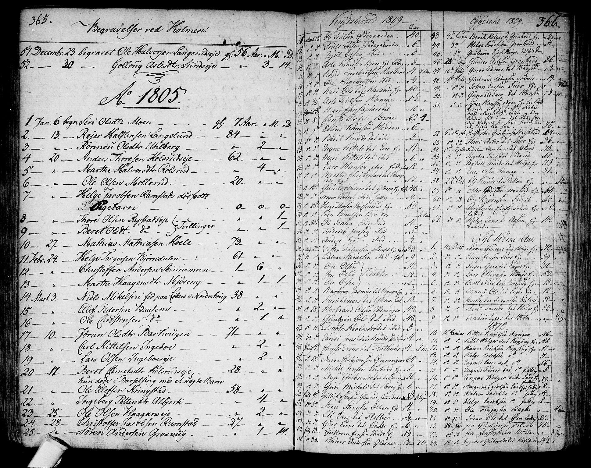 SAKO, Sigdal kirkebøker, F/Fa/L0003: Ministerialbok nr. I 3, 1793-1811, s. 365-366