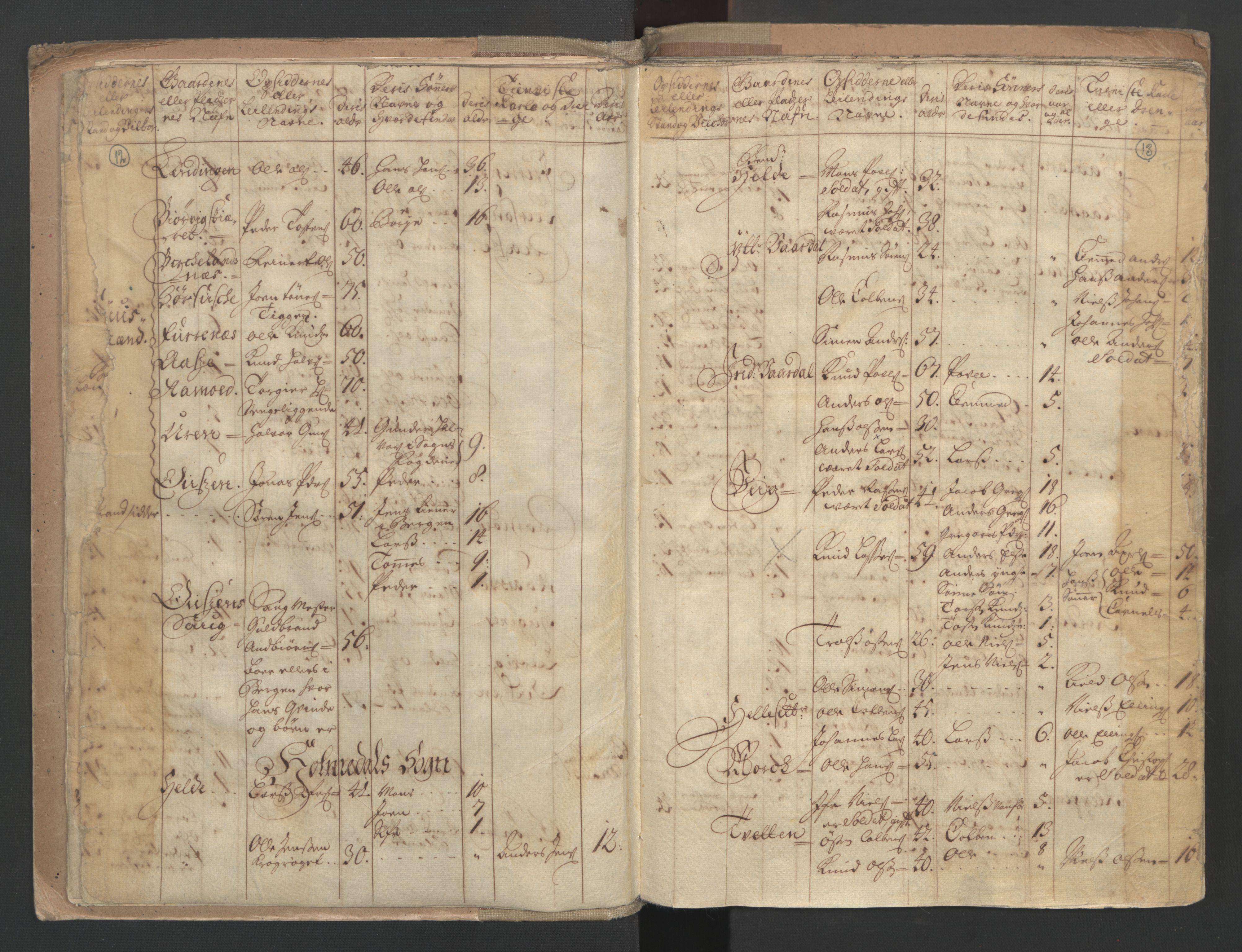RA, Manntallet 1701, nr. 9: Sunnfjord fogderi, Nordfjord fogderi og Svanø birk, 1701, s. 12-13