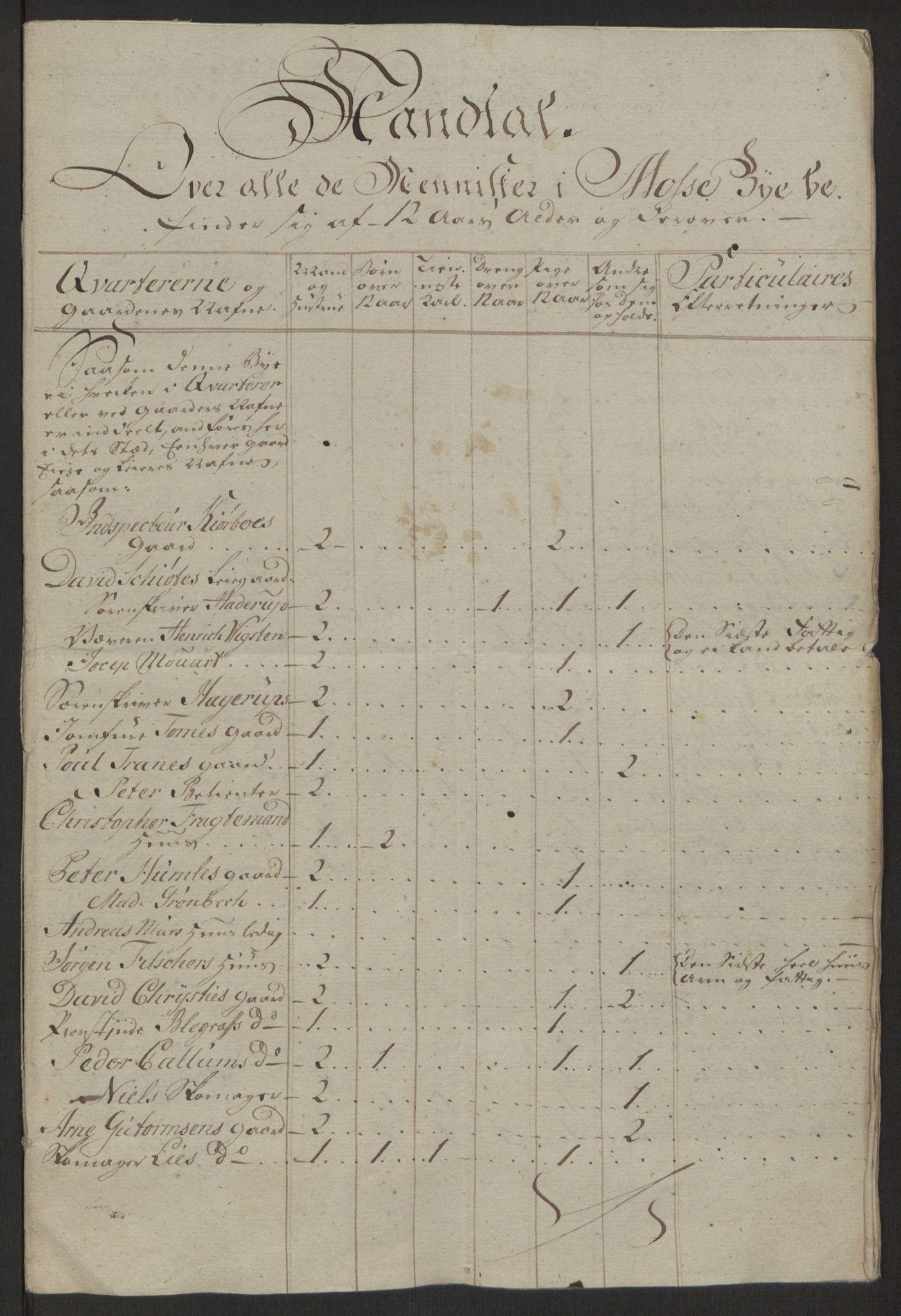 RA, Rentekammeret inntil 1814, Reviderte regnskaper, Byregnskaper, R/Rc/L0042: [C1] Kontribusjonsregnskap, 1762-1765, s. 10