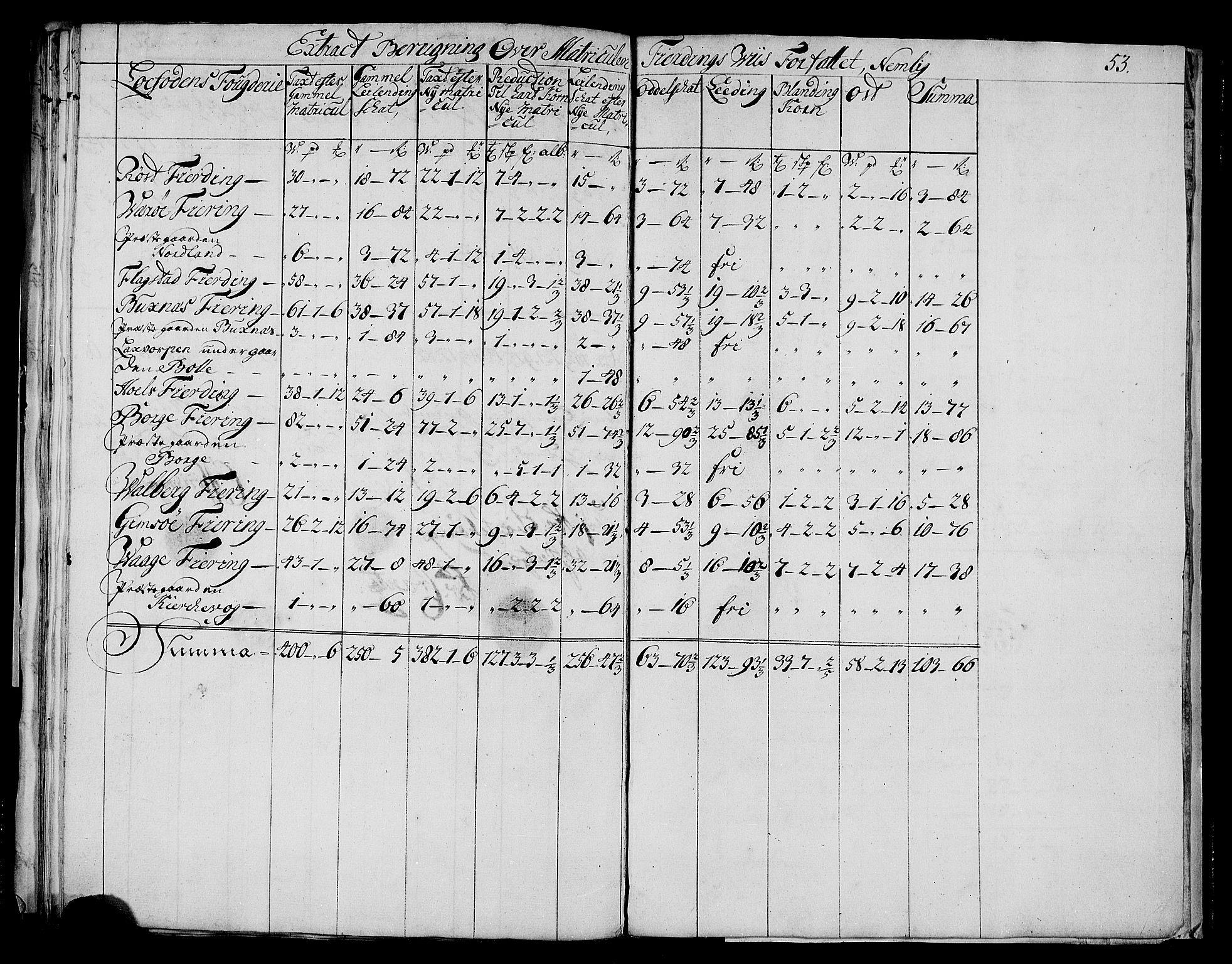 RA, Rentekammeret inntil 1814, Realistisk ordnet avdeling, N/Nb/Nbf/L0175: Lofoten matrikkelprotokoll, 1723, s. 52b-53a