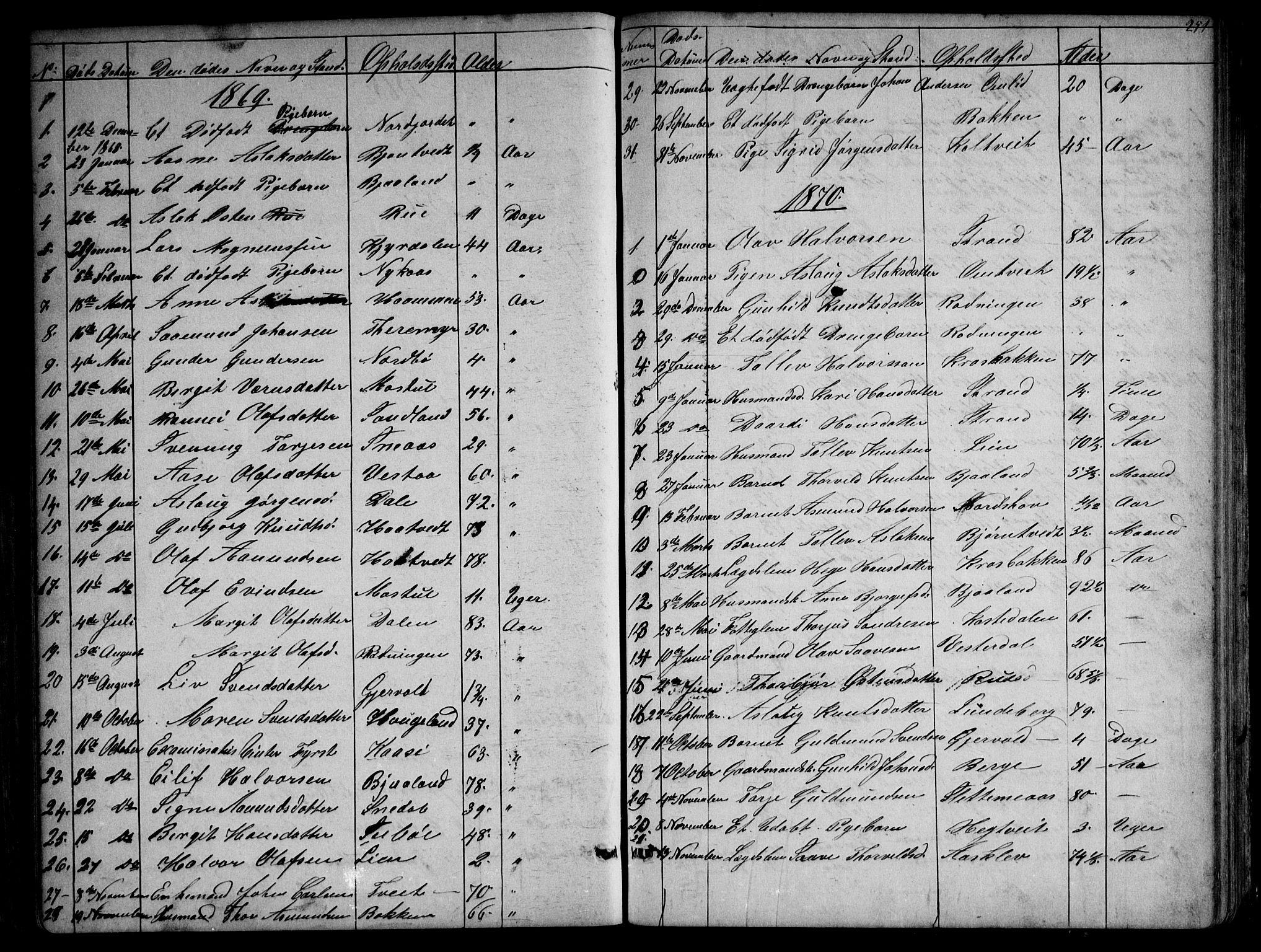 SAKO, Kviteseid kirkebøker, G/Gb/L0002: Klokkerbok nr. II 2, 1850-1892, s. 251