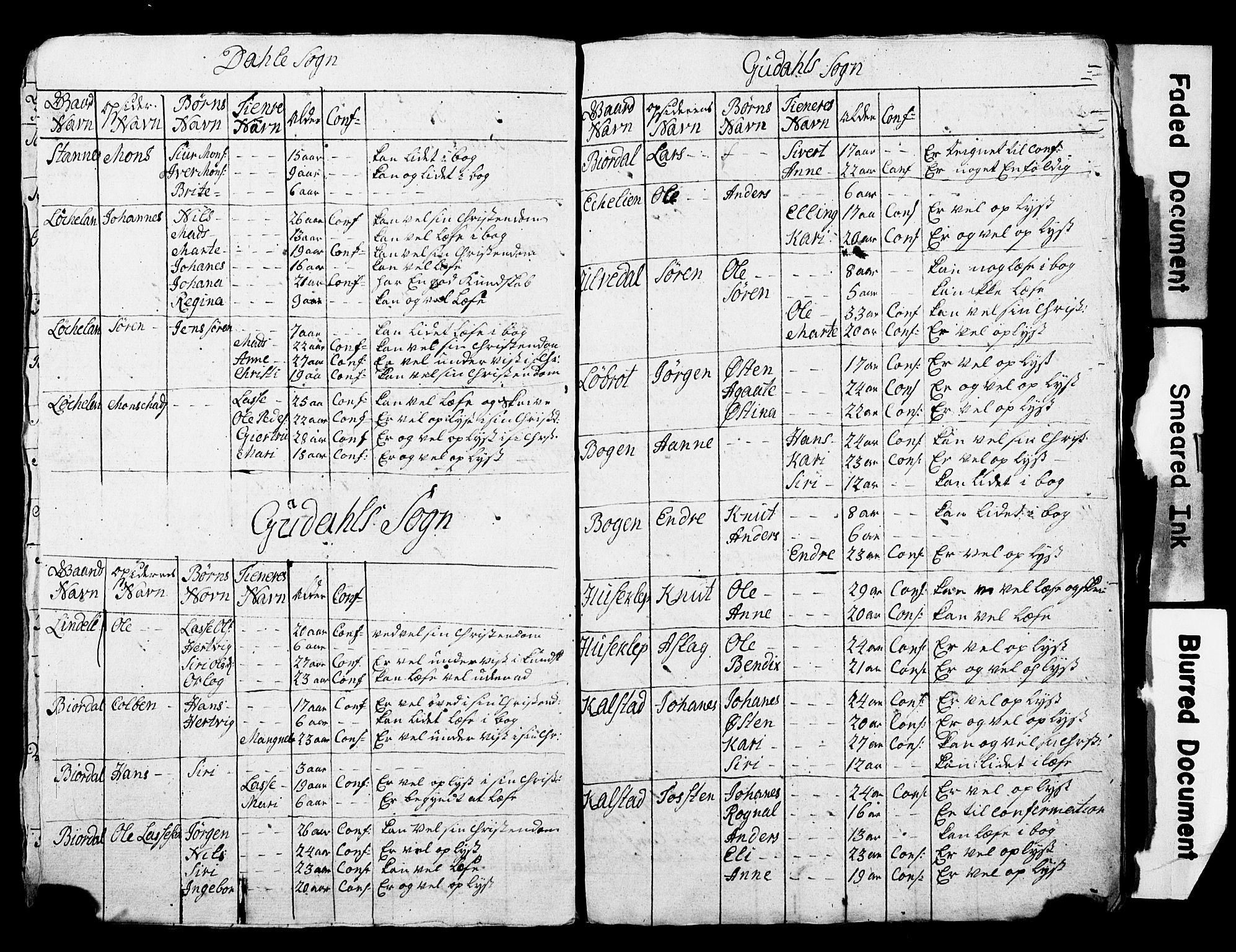 SAB, Bjørgvin biskop, Hd/L0001: Manntalslister frå Nordre Bergenhus amt, 1781