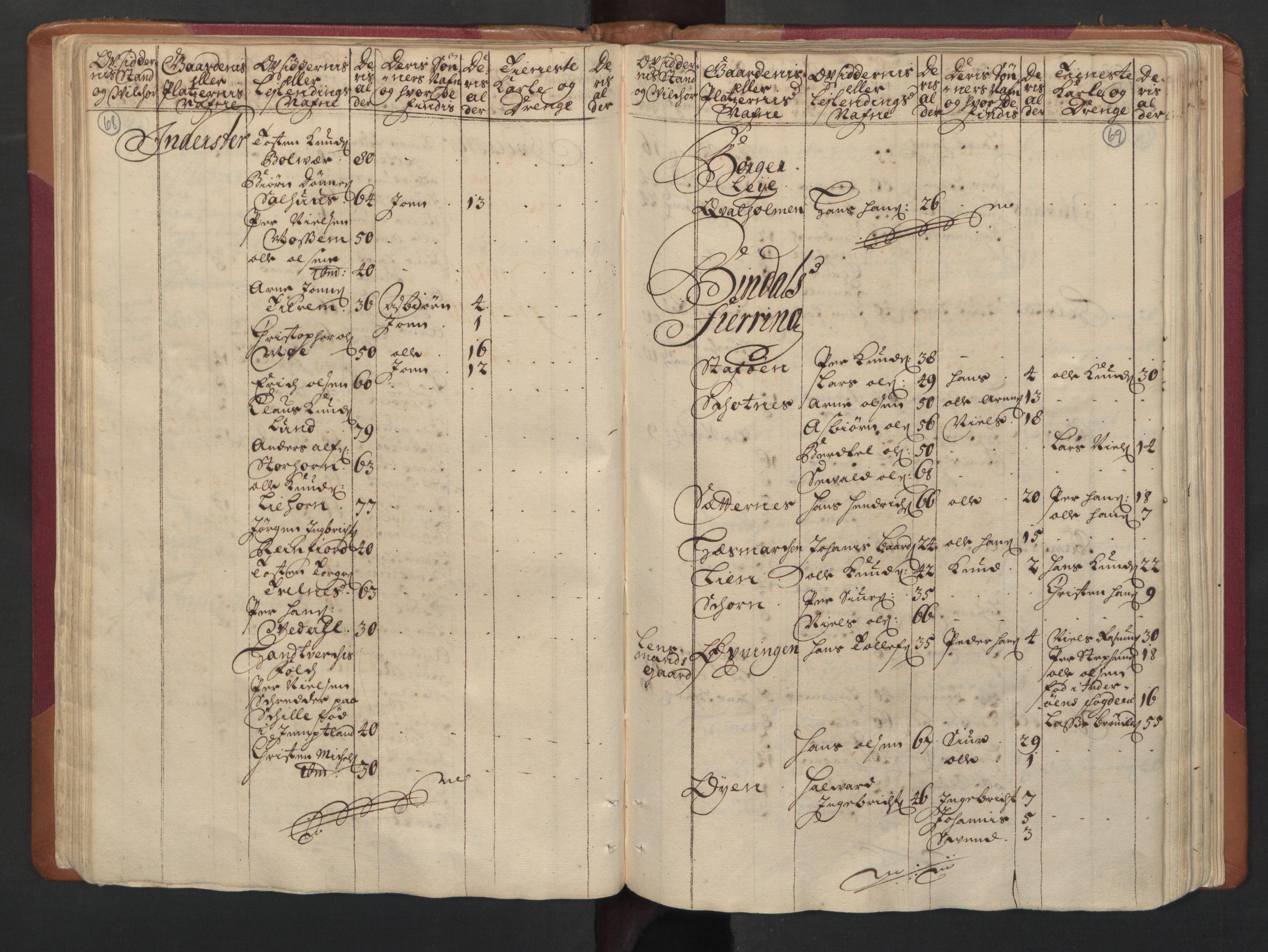 RA, Manntallet 1701, nr. 16: Helgeland fogderi, 1701, s. 68-69