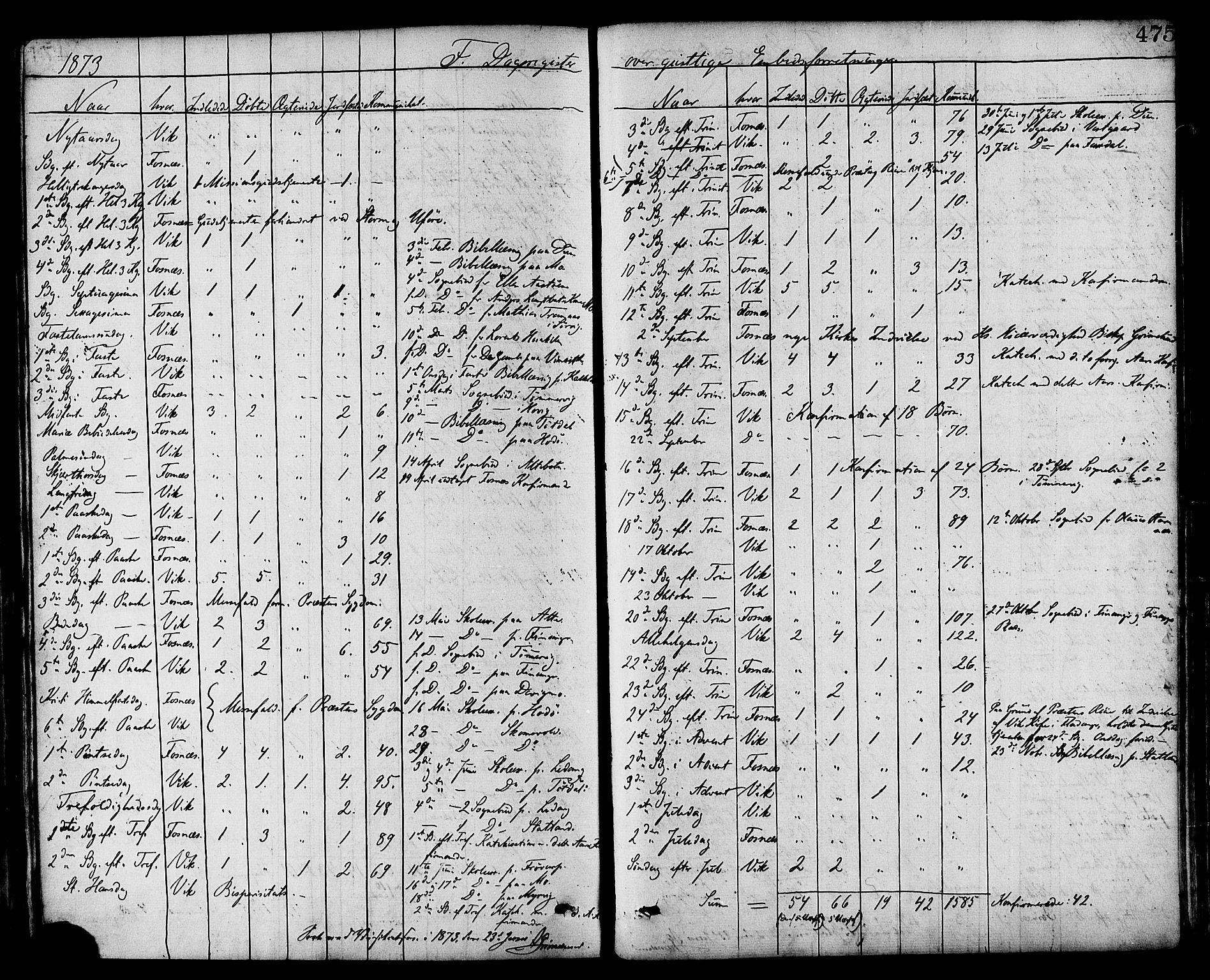 SAT, Ministerialprotokoller, klokkerbøker og fødselsregistre - Nord-Trøndelag, 773/L0616: Ministerialbok nr. 773A07, 1870-1887, s. 475