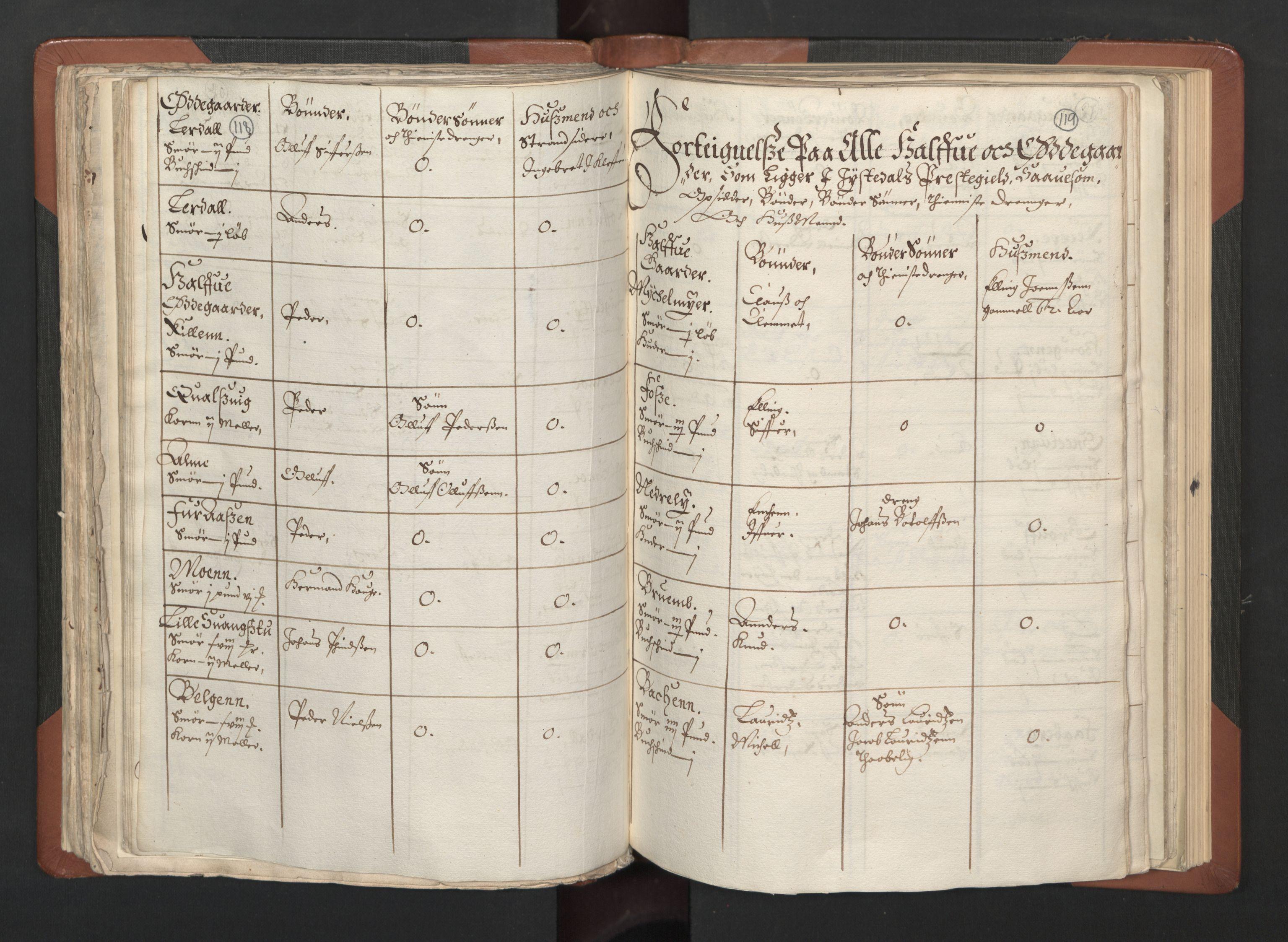 RA, Fogdenes og sorenskrivernes manntall 1664-1666, nr. 14: Hardanger len, Ytre Sogn fogderi og Indre Sogn fogderi, 1664-1665, s. 118-119
