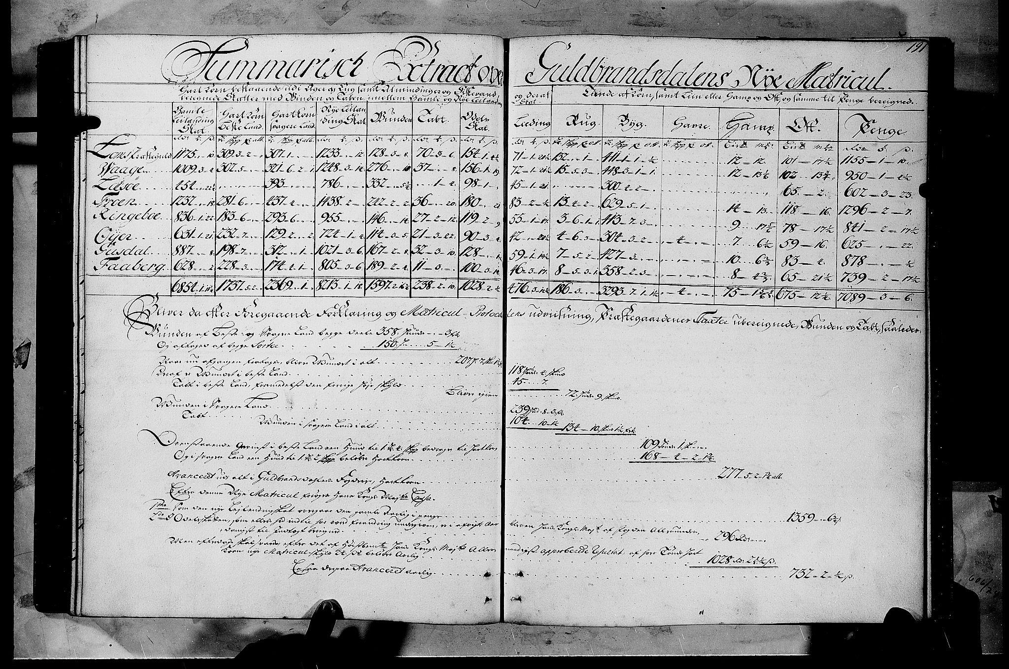 RA, Rentekammeret inntil 1814, Realistisk ordnet avdeling, N/Nb/Nbf/L0108: Gudbrandsdalen matrikkelprotokoll, 1723, s. 190b-191a