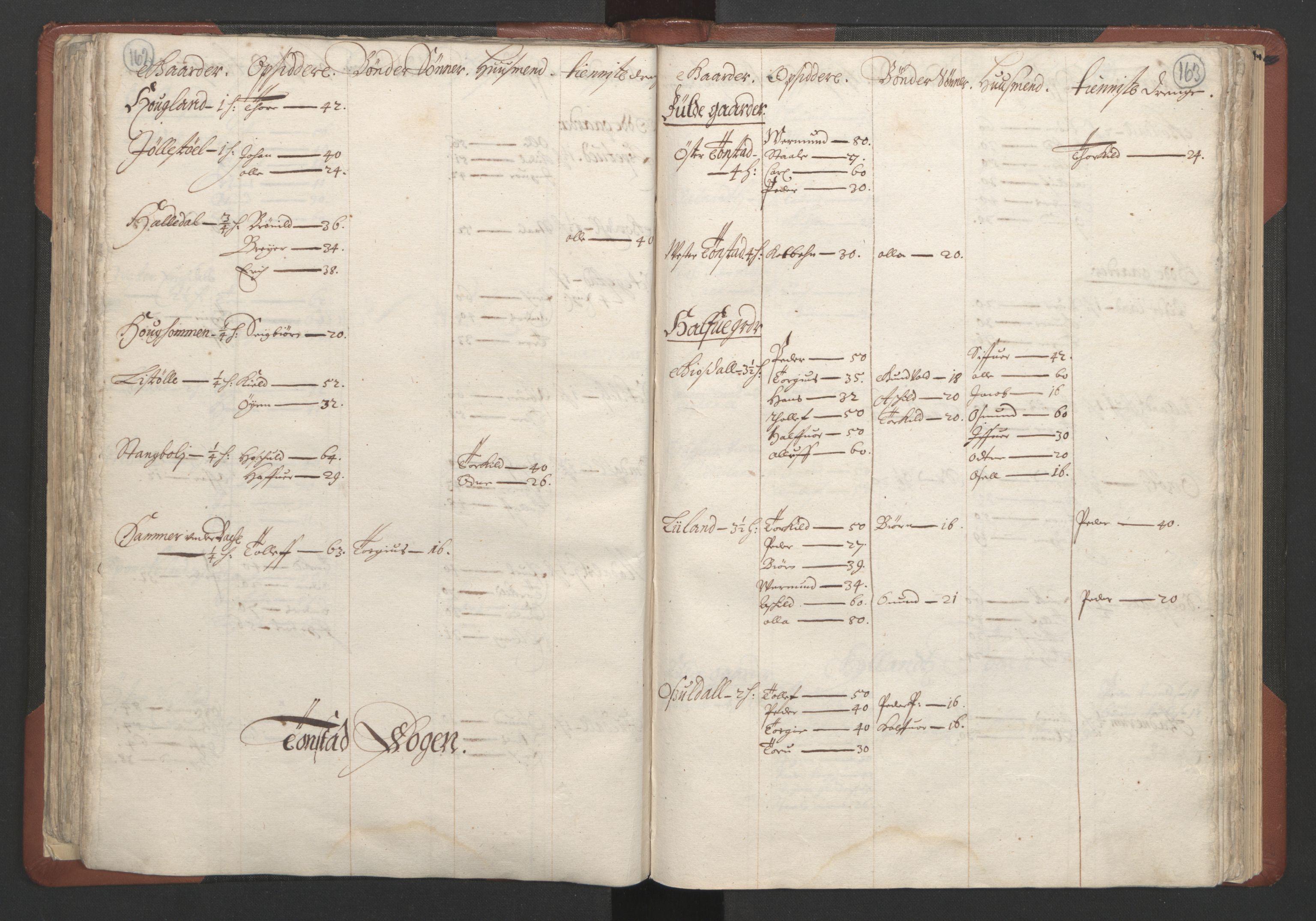 RA, Fogdenes og sorenskrivernes manntall 1664-1666, nr. 10: Lista len, 1664, s. 162-163