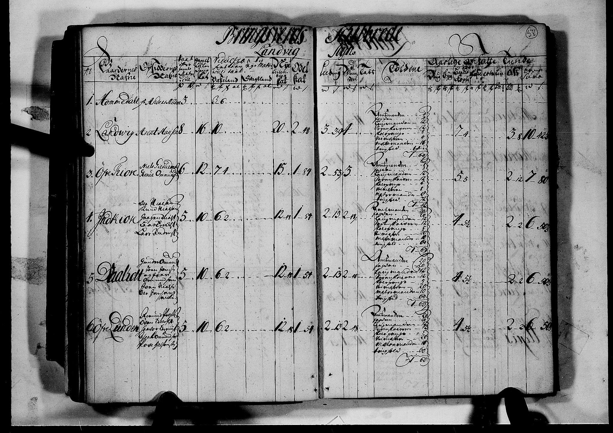 RA, Rentekammeret inntil 1814, Realistisk ordnet avdeling, N/Nb/Nbf/L0124: Nedenes matrikkelprotokoll, 1723, s. 57b-58a