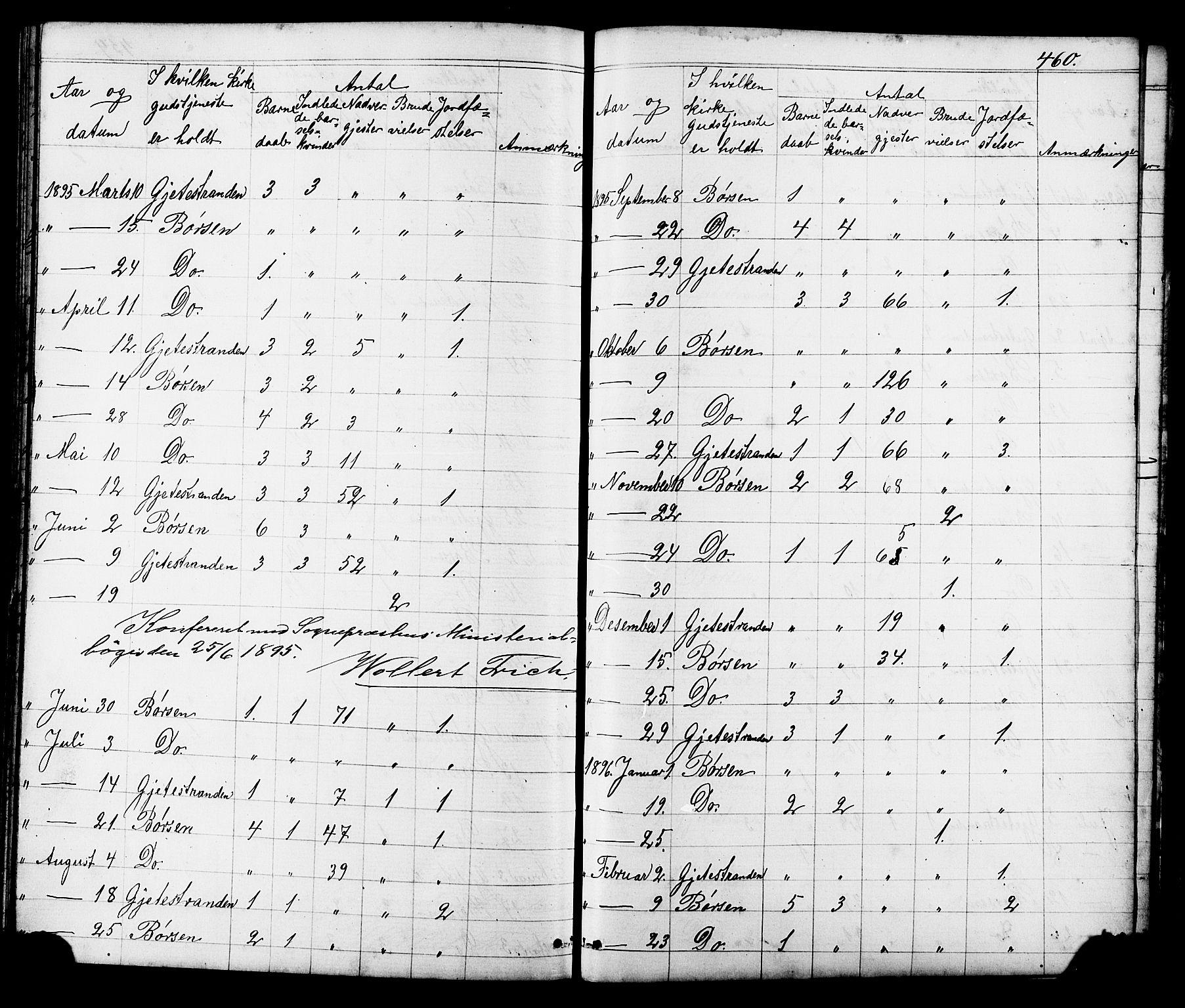 SAT, Ministerialprotokoller, klokkerbøker og fødselsregistre - Sør-Trøndelag, 665/L0777: Klokkerbok nr. 665C02, 1867-1915, s. 460