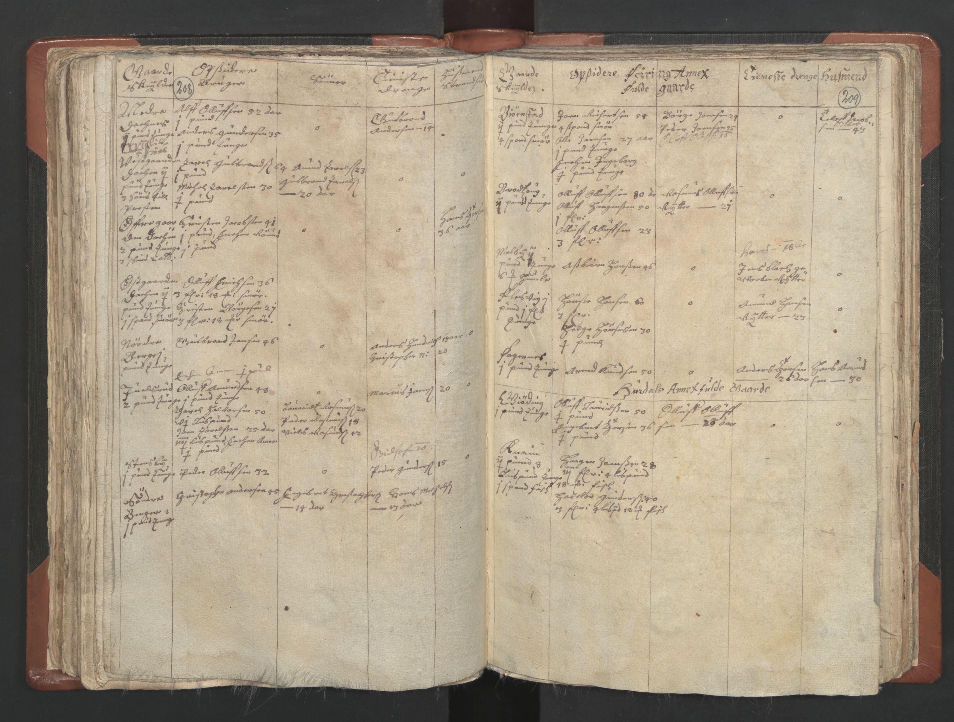 RA, Sogneprestenes manntall 1664-1666, nr. 4: Øvre Romerike prosti, 1664-1666, s. 208-209