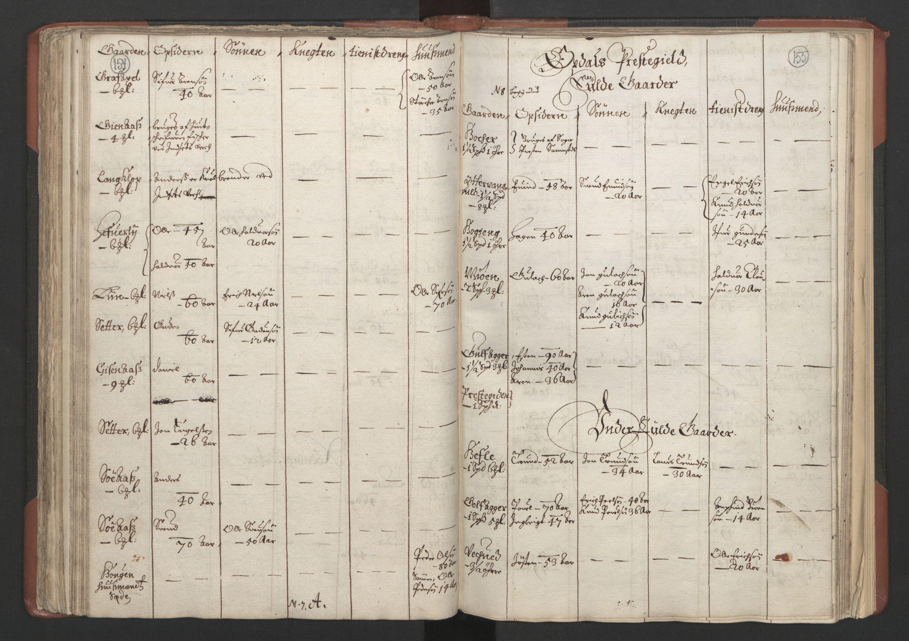 RA, Fogdenes og sorenskrivernes manntall 1664-1666, nr. 18: Gauldal fogderi, Strinda fogderi og Orkdal fogderi, 1664, s. 154-155