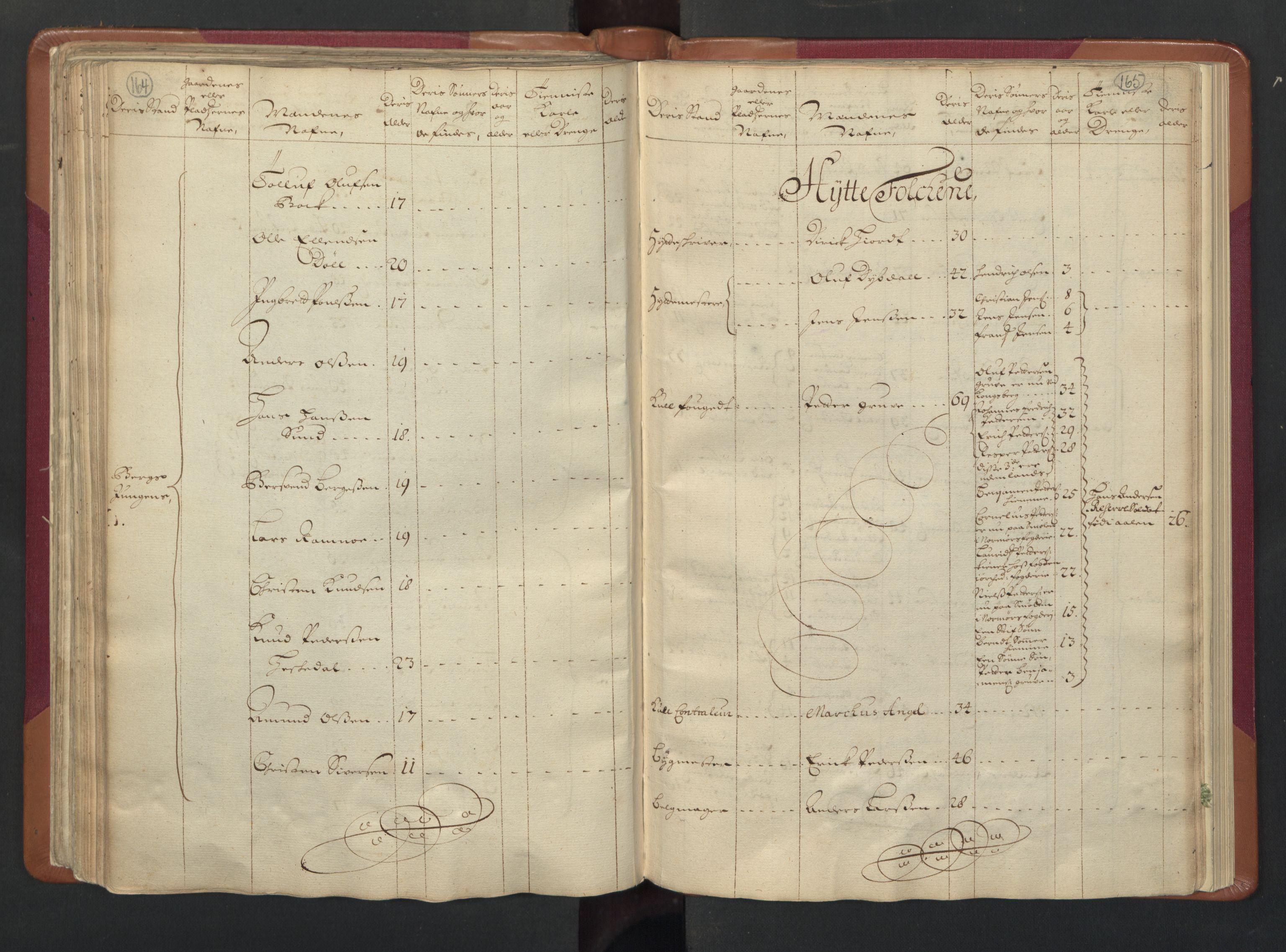 RA, Manntallet 1701, nr. 13: Orkdal fogderi og Gauldal fogderi med Røros kobberverk, 1701, s. 164-165