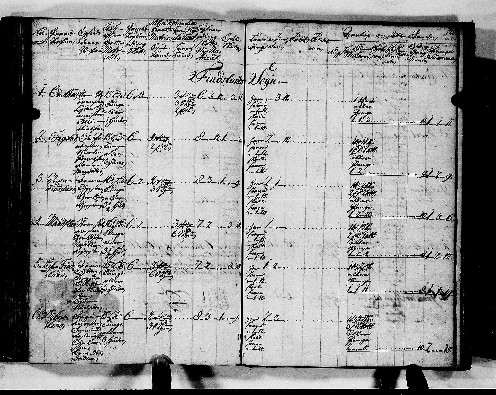 RA, Rentekammeret inntil 1814, Realistisk ordnet avdeling, N/Nb/Nbf/L0128: Mandal matrikkelprotokoll, 1723, s. 119b-120a