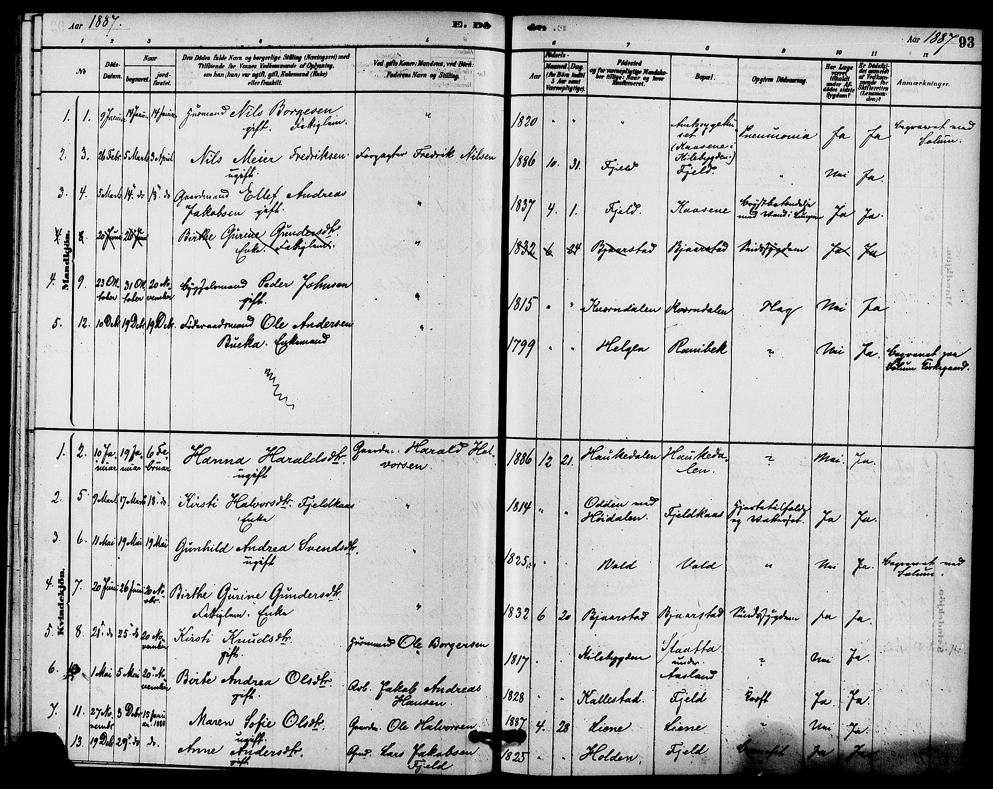 SAKO, Solum kirkebøker, F/Fc/L0001: Ministerialbok nr. III 1, 1877-1891, s. 93