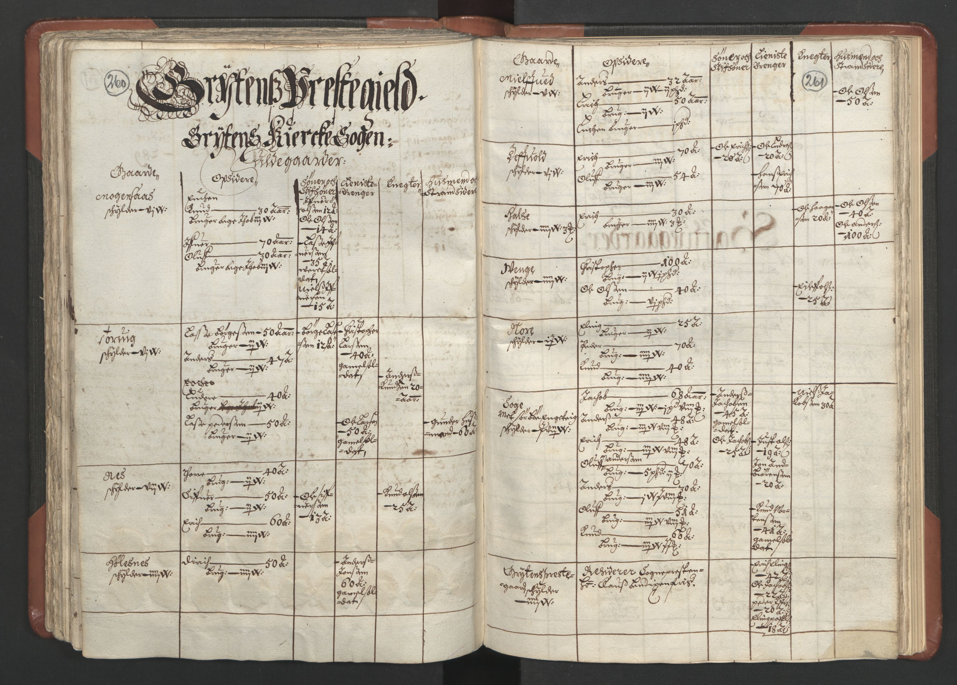 RA, Fogdenes og sorenskrivernes manntall 1664-1666, nr. 16: Romsdal fogderi og Sunnmøre fogderi, 1664-1665, s. 260-261