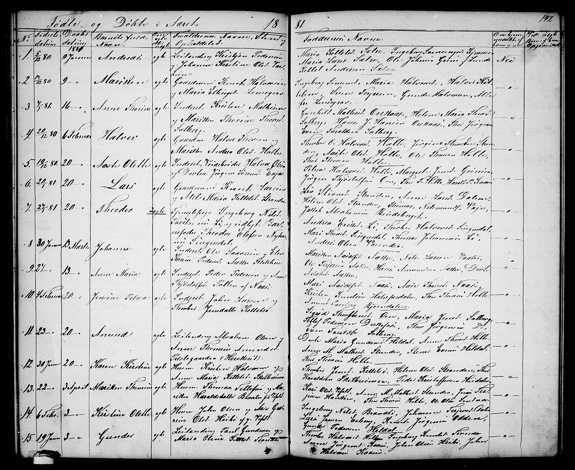 SAKO, Drangedal kirkebøker, G/Ga/L0002: Klokkerbok nr. I 2, 1856-1887, s. 142