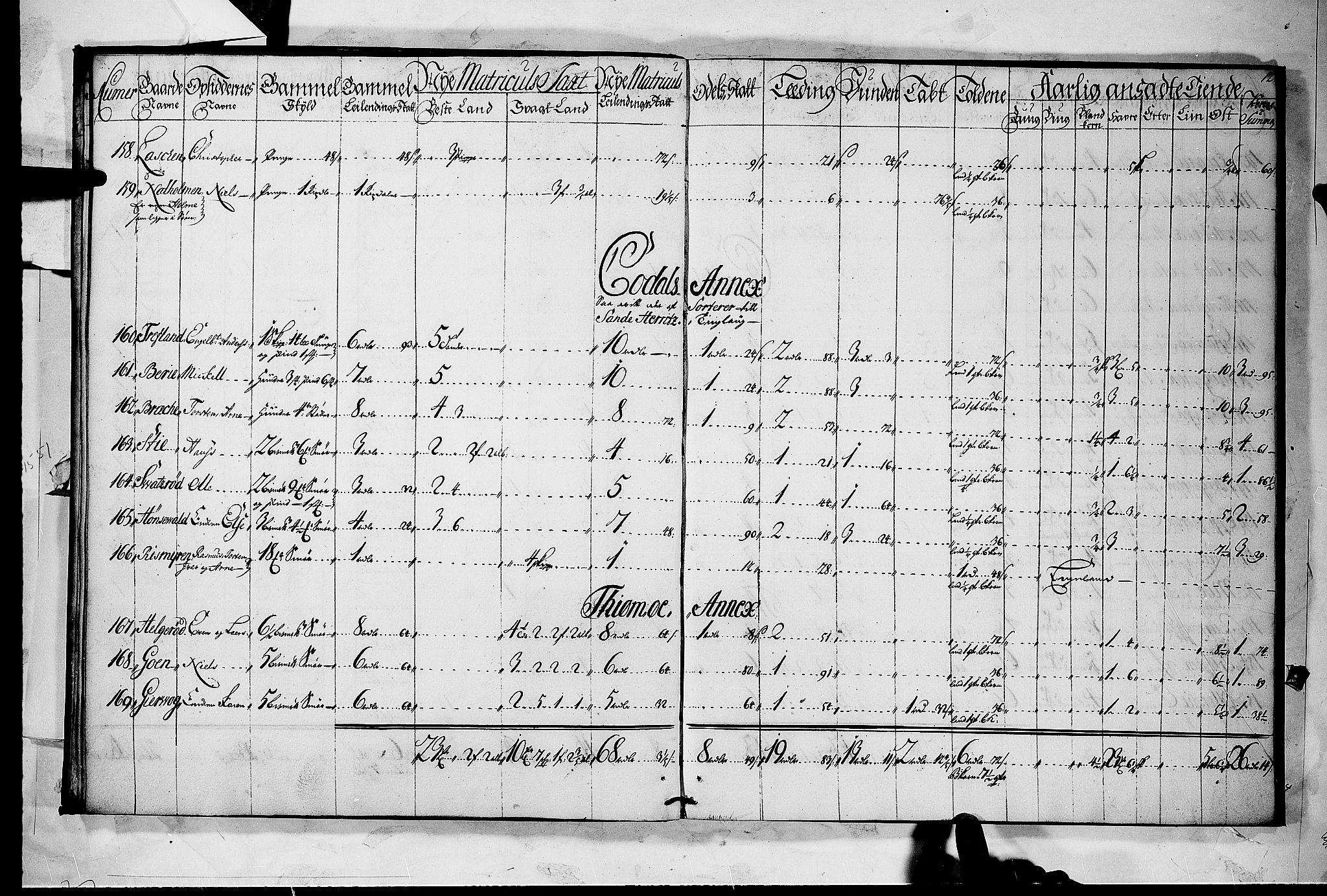 RA, Rentekammeret inntil 1814, Realistisk ordnet avdeling, N/Nb/Nbf/L0118: Larvik grevskap matrikkelprotokoll, 1723, s. 11b-12a