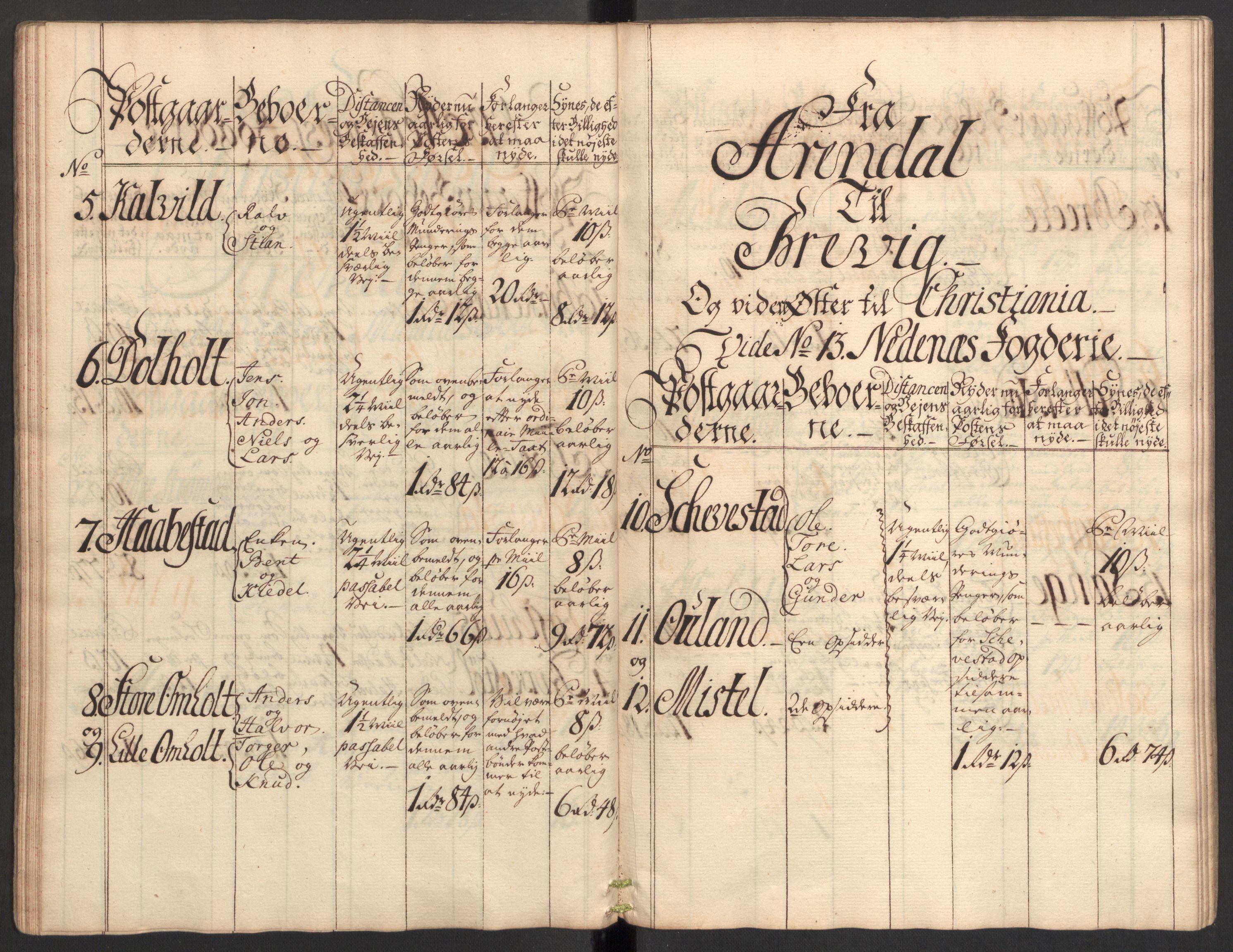 RA, Generalpostdireksjonen 1719-1814, E/L0025: Fortegnelse og forklaringer om postturene i Norge, 1752-1754, s. 26
