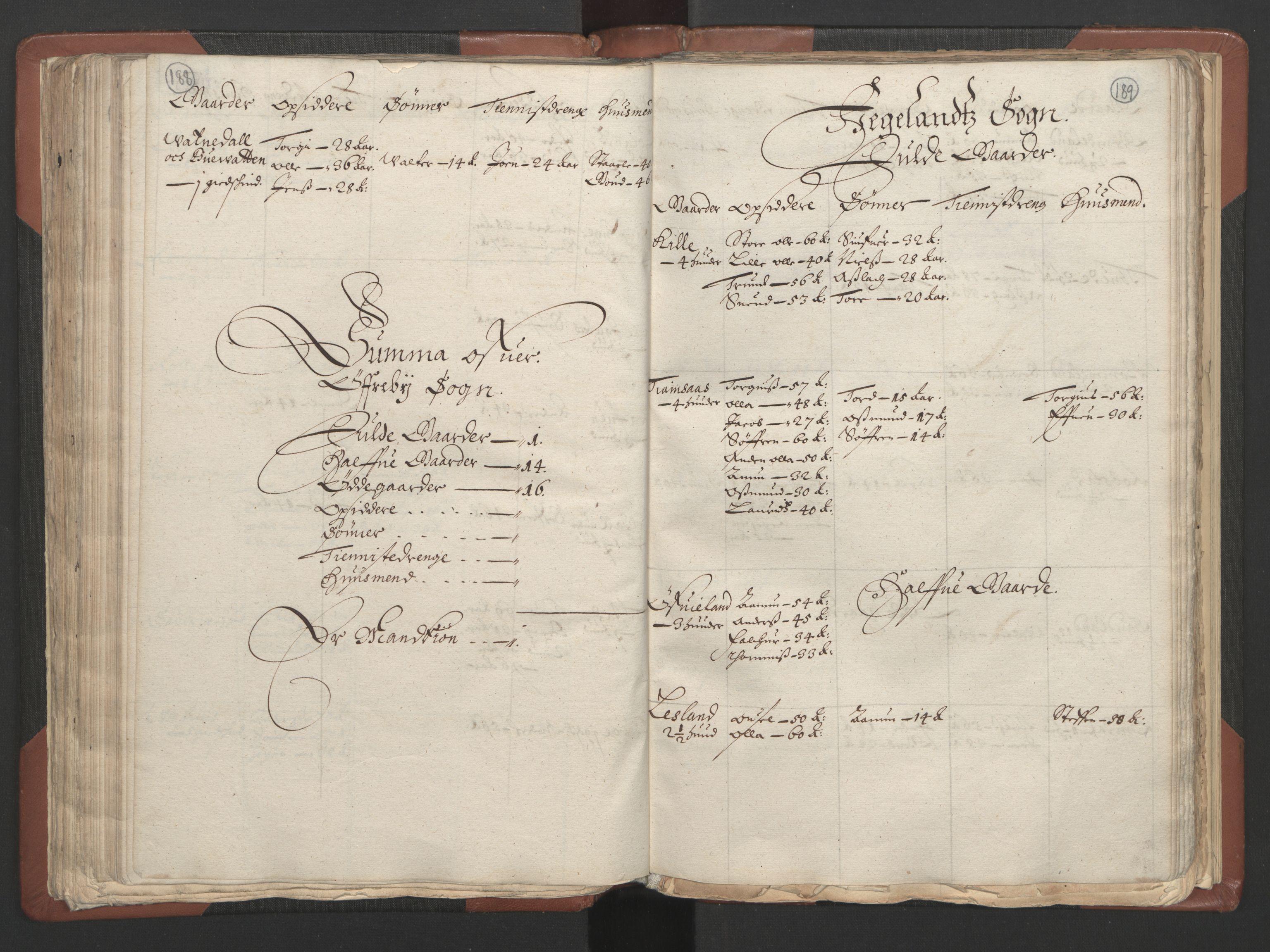 RA, Fogdenes og sorenskrivernes manntall 1664-1666, nr. 9: Mandal len, 1664-1666, s. 188-189