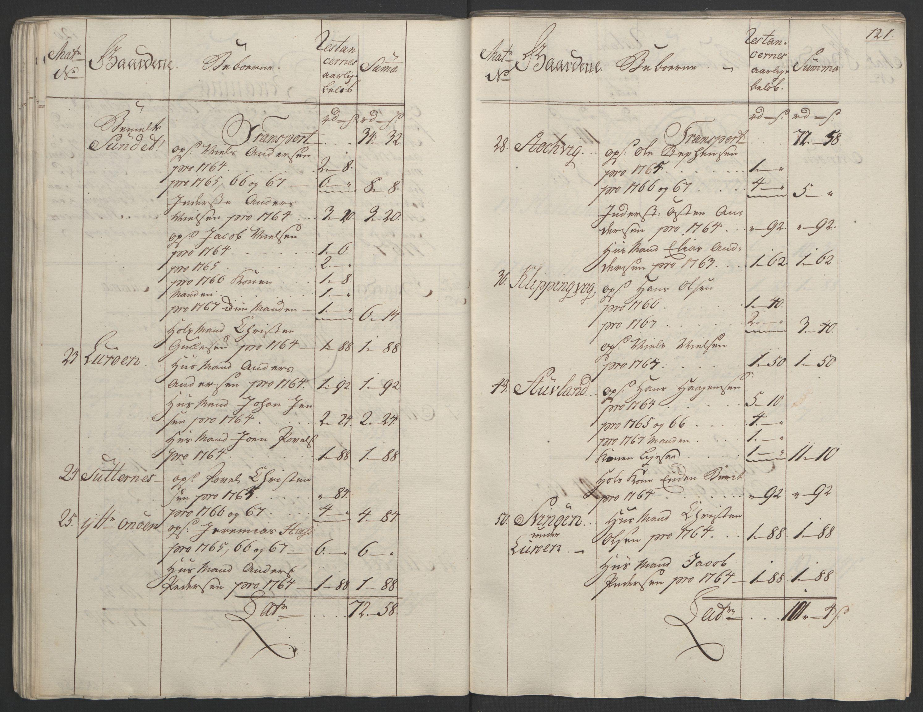 RA, Rentekammeret inntil 1814, Realistisk ordnet avdeling, Ol/L0023: [Gg 10]: Ekstraskatten, 23.09.1762. Helgeland (restanseregister), 1767-1772, s. 118