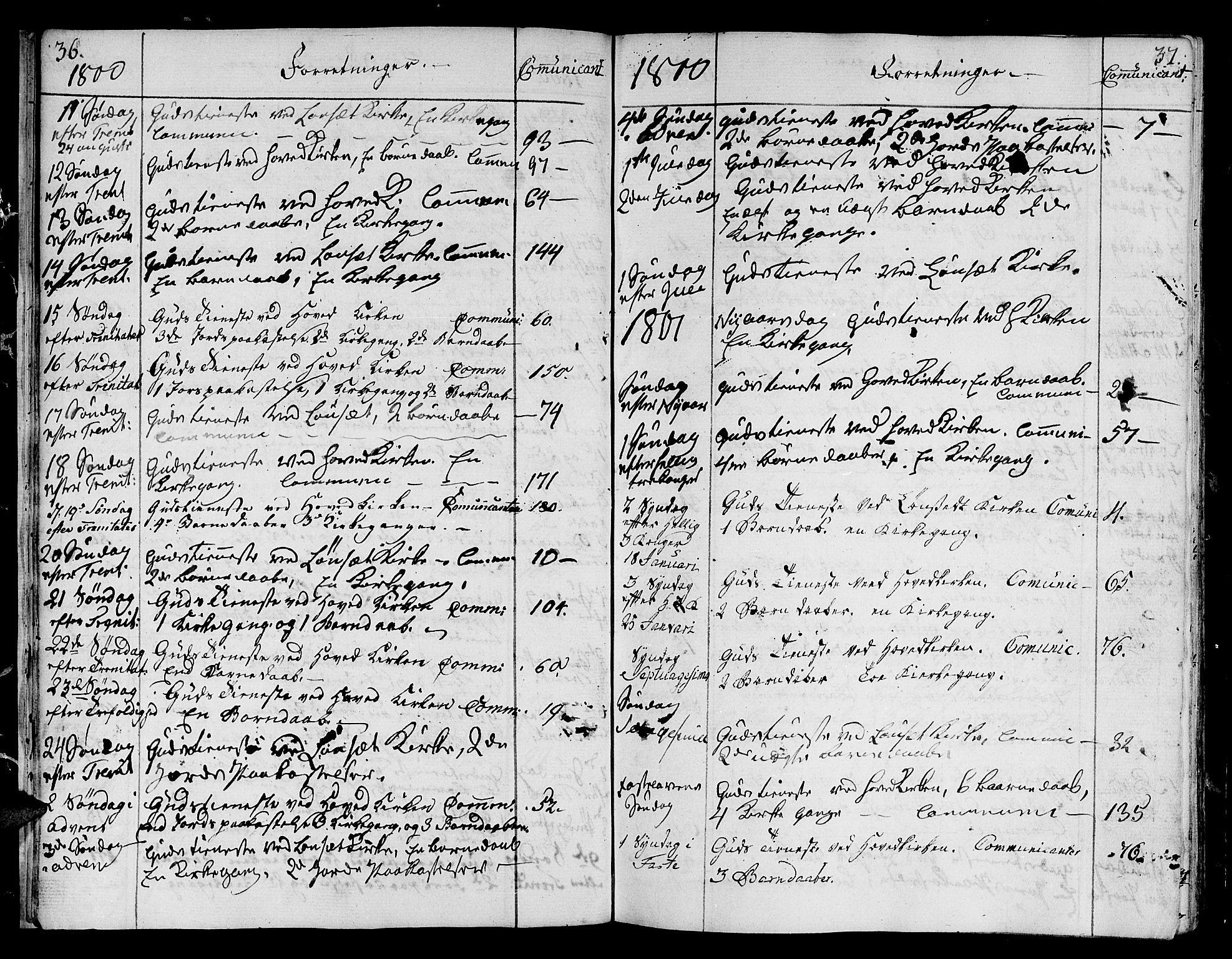 SAT, Ministerialprotokoller, klokkerbøker og fødselsregistre - Sør-Trøndelag, 678/L0893: Ministerialbok nr. 678A03, 1792-1805, s. 36-37