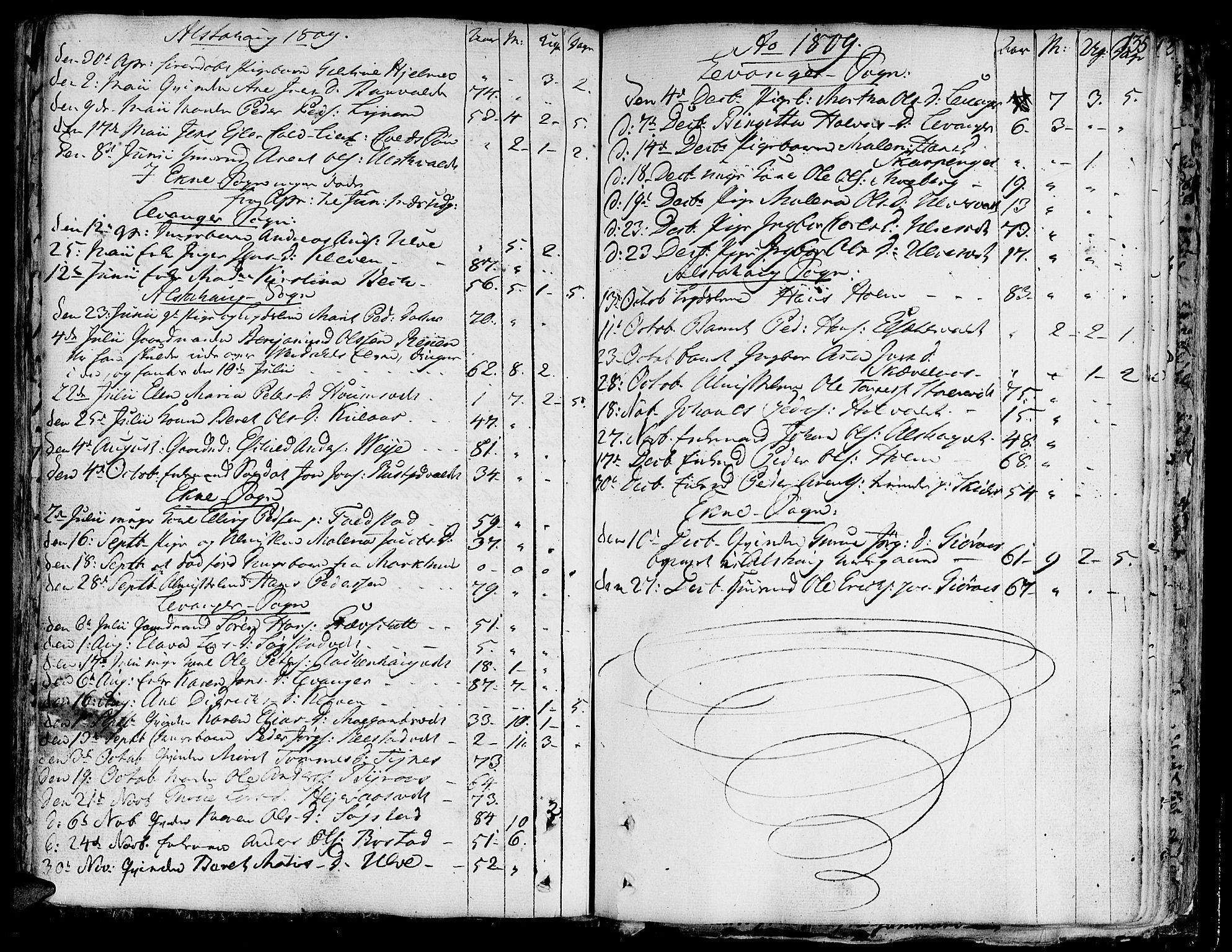 SAT, Ministerialprotokoller, klokkerbøker og fødselsregistre - Nord-Trøndelag, 717/L0142: Ministerialbok nr. 717A02 /1, 1783-1809, s. 135