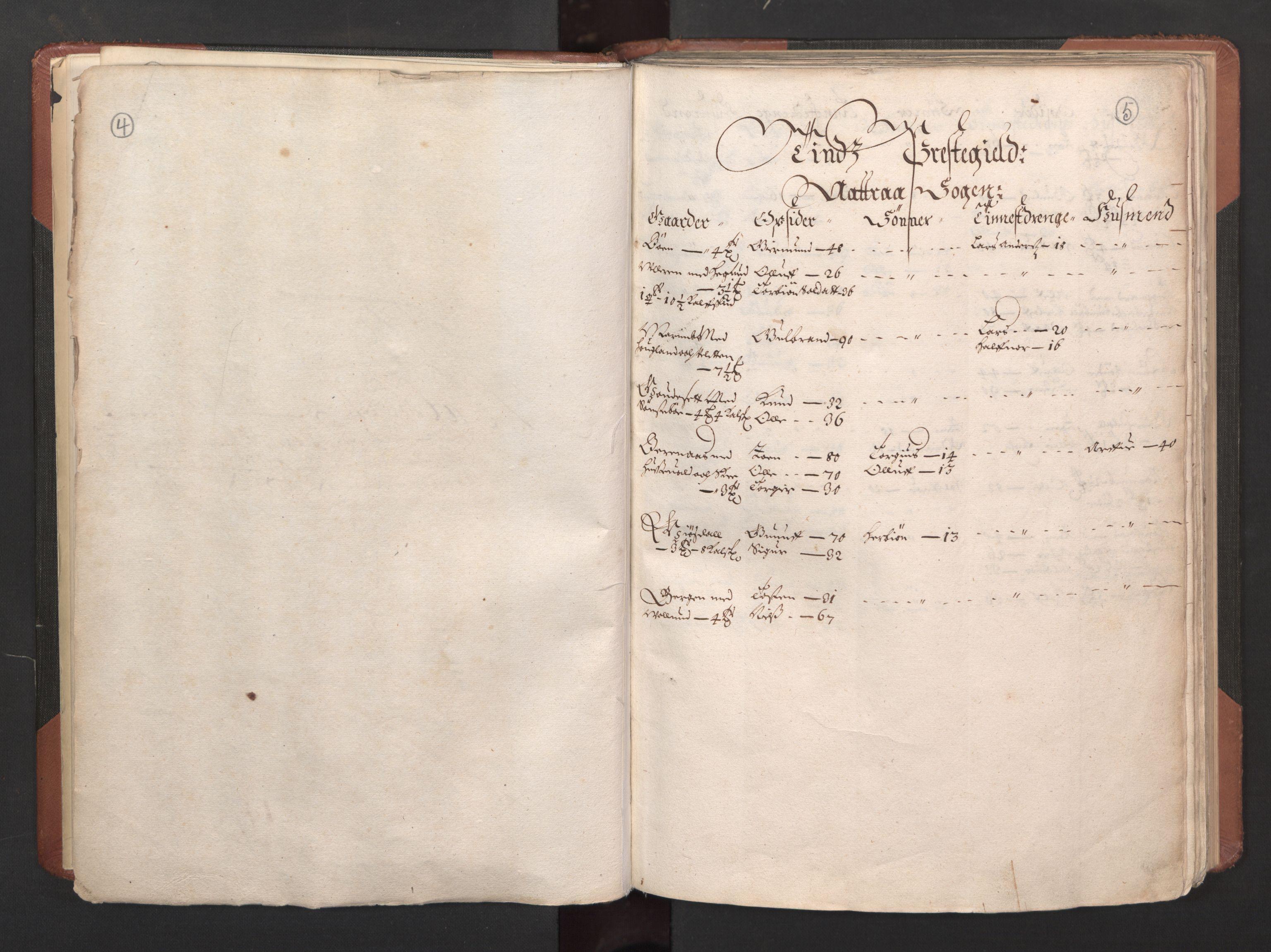 RA, Fogdenes og sorenskrivernes manntall 1664-1666, nr. 6: Øvre og Nedre Telemark fogderi og Bamble fogderi , 1664, s. 4-5