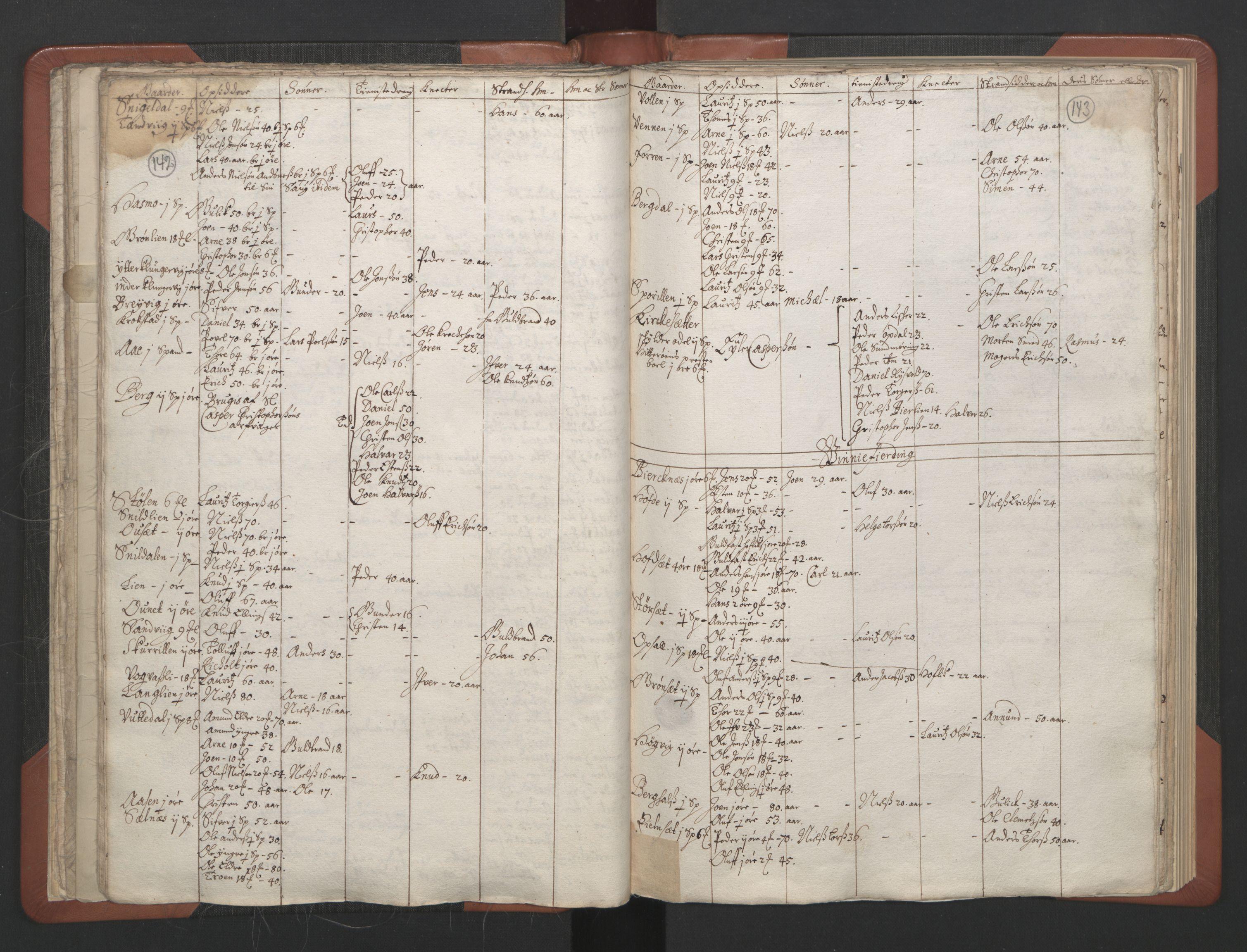 RA, Sogneprestenes manntall 1664-1666, nr. 30: Fosen prosti, 1664-1666, s. 142-143