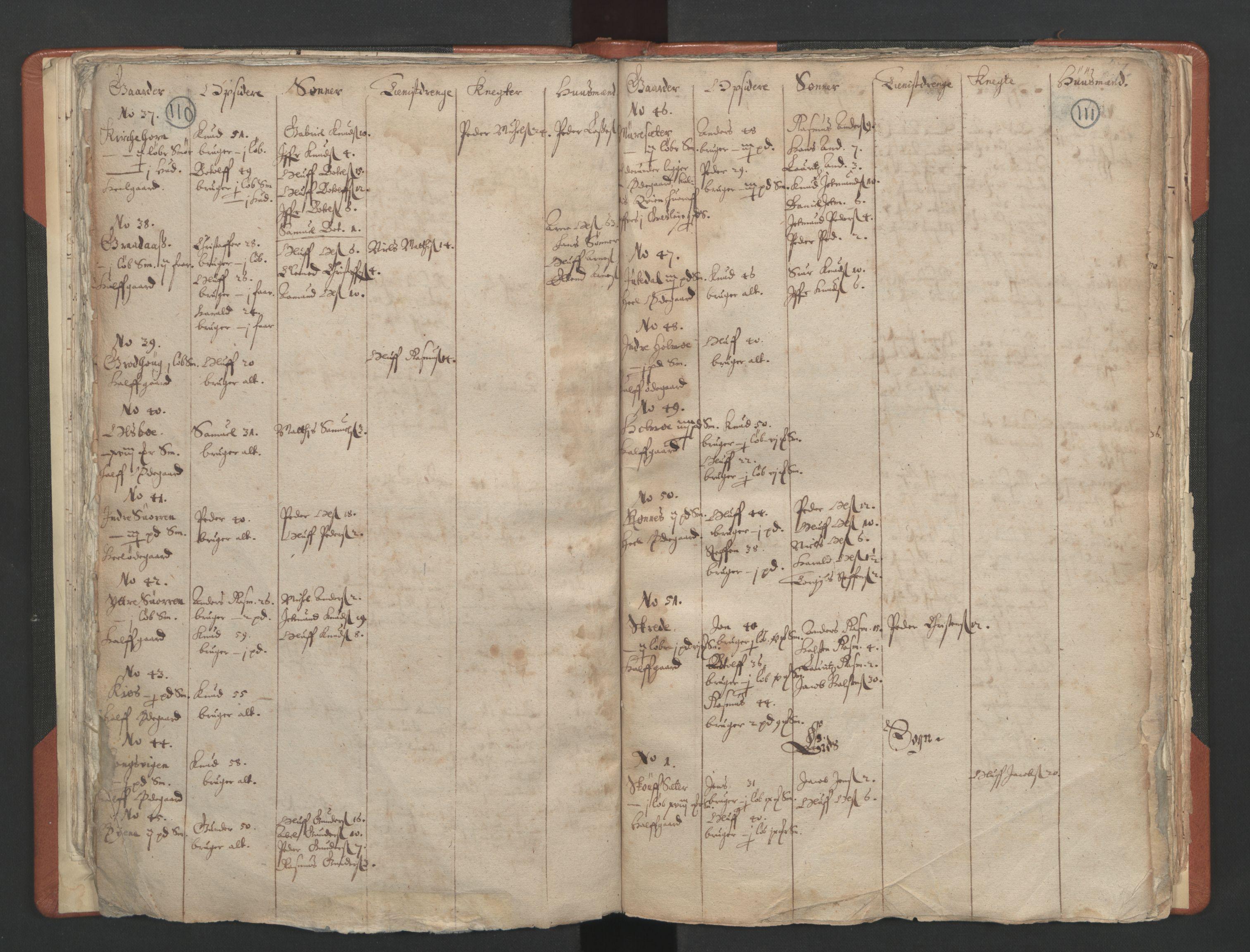 RA, Sogneprestenes manntall 1664-1666, nr. 25: Nordfjord prosti, 1664-1666, s. 110-111